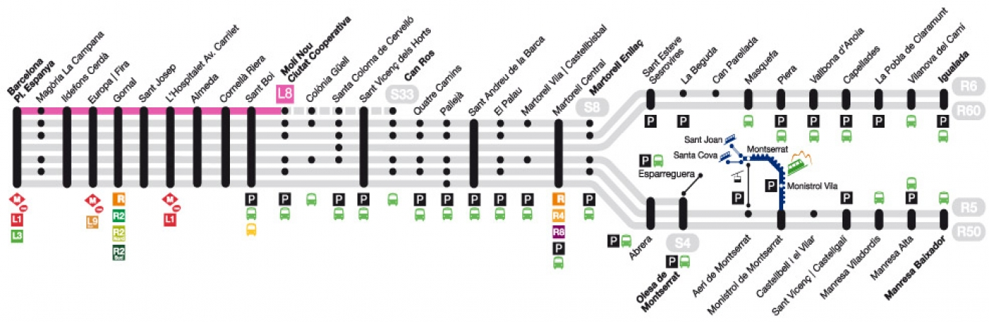 Recorrido esquemático, paradas y correspondencias Línea L8: Plaça Espanya - Molí Nou Ciutat Cooperativa