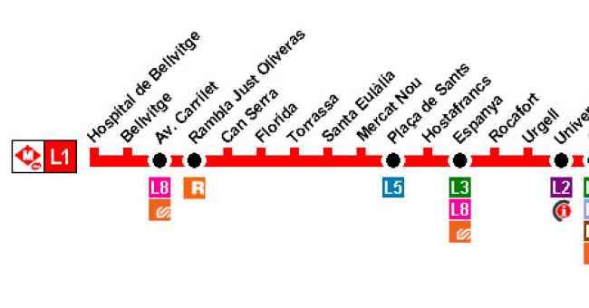 Línea L1 Metro de Barcelona (TMB)