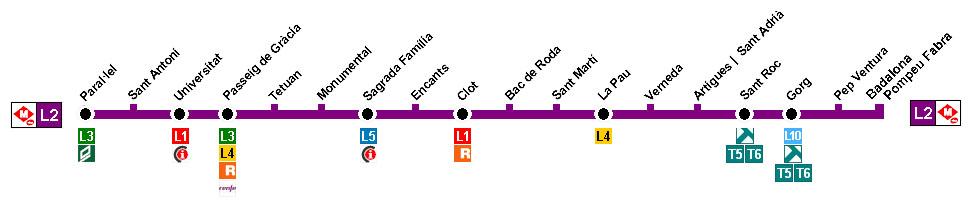 Recorrido esquemático, paradas y correspondencias Línea L2: Paral-lel - Badalona Pompeu Fabra