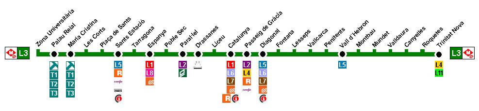 Recorrido esquemático, paradas y correspondencias Línea L3: Zona Universitària - Trinitat Nova