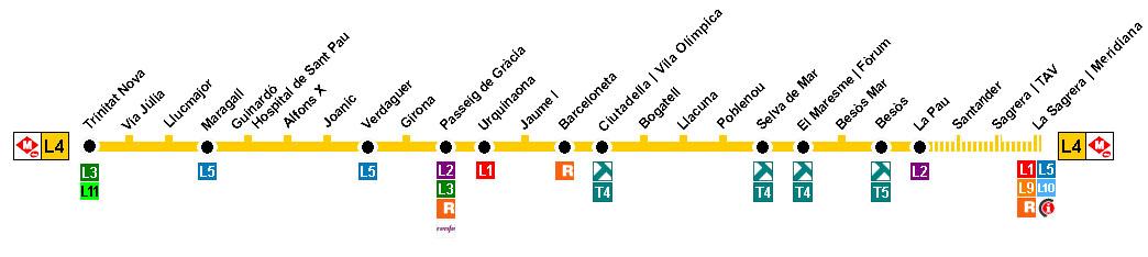 Recorrido esquemático, paradas y correspondencias Línea L4: La Pau - Trinitat Nova