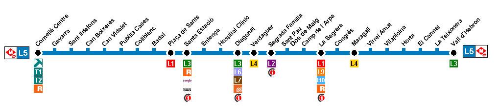 Recorrido esquemático, paradas y correspondencias Línea L5: Cornellà Centre - Vall d'Hebron