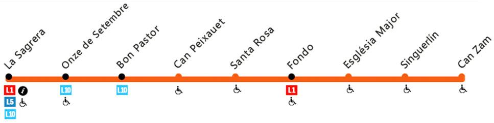 Recorrido esquemático, paradas y correspondencias Línea L9 Nord: La Sagrera - Can Zam