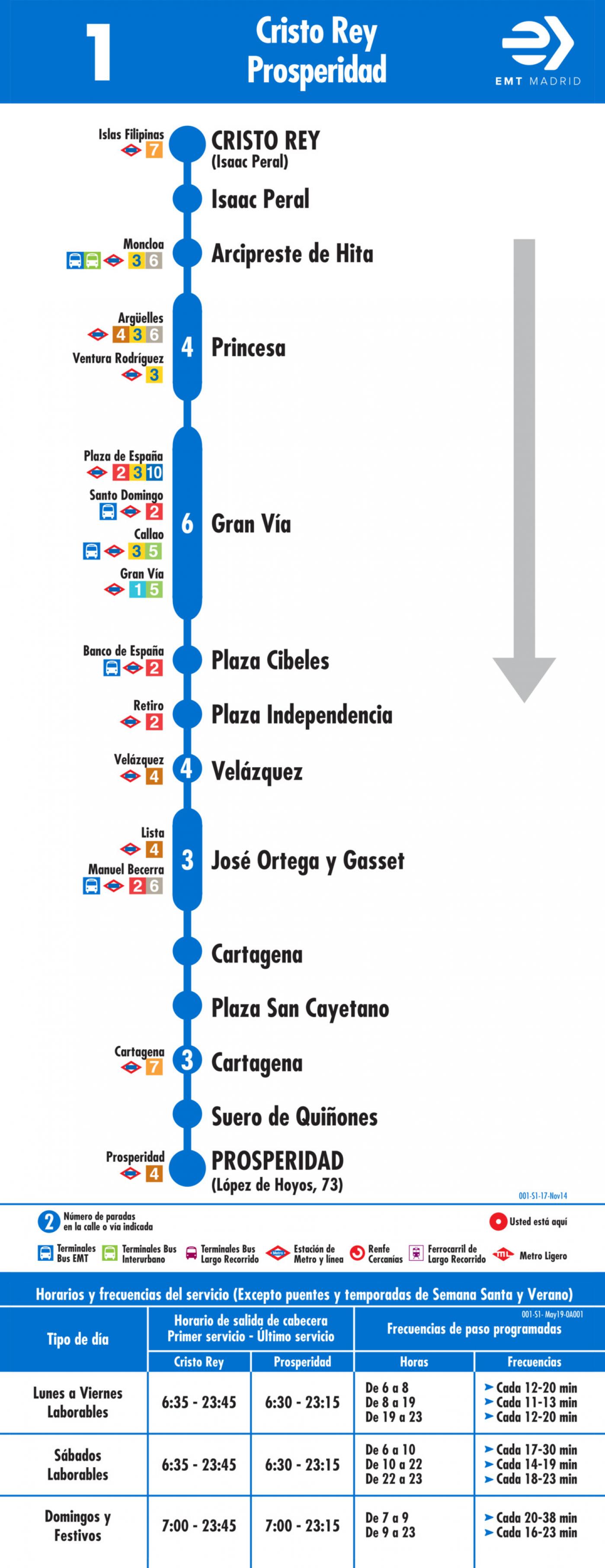 Tabla de horarios y frecuencias de paso en sentido ida Línea 1: Plaza de Cristo Rey - Prosperidad