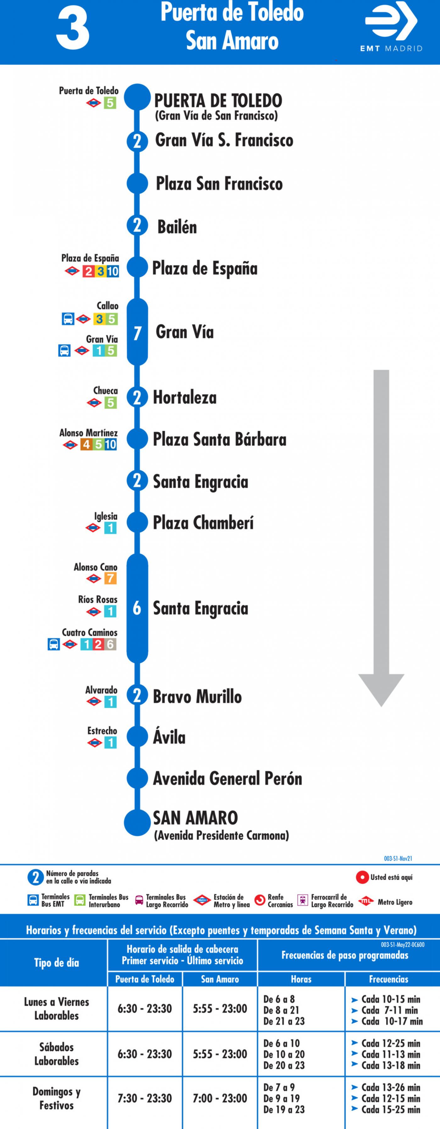 Tabla de horarios y frecuencias de paso en sentido ida Línea 3: Puerta de Toledo - Plaza de San Amaro