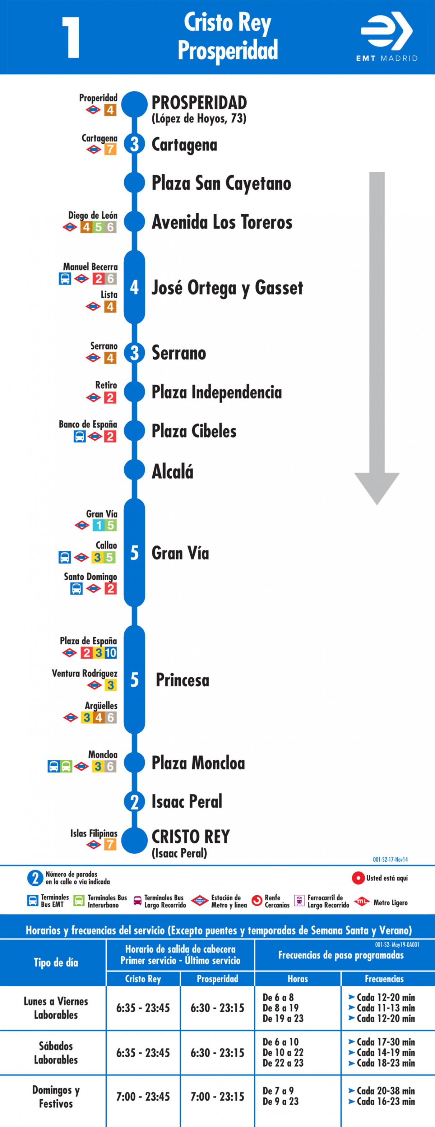 Tabla de horarios y frecuencias de paso en sentido vuelta Línea 1: Plaza de Cristo Rey - Prosperidad