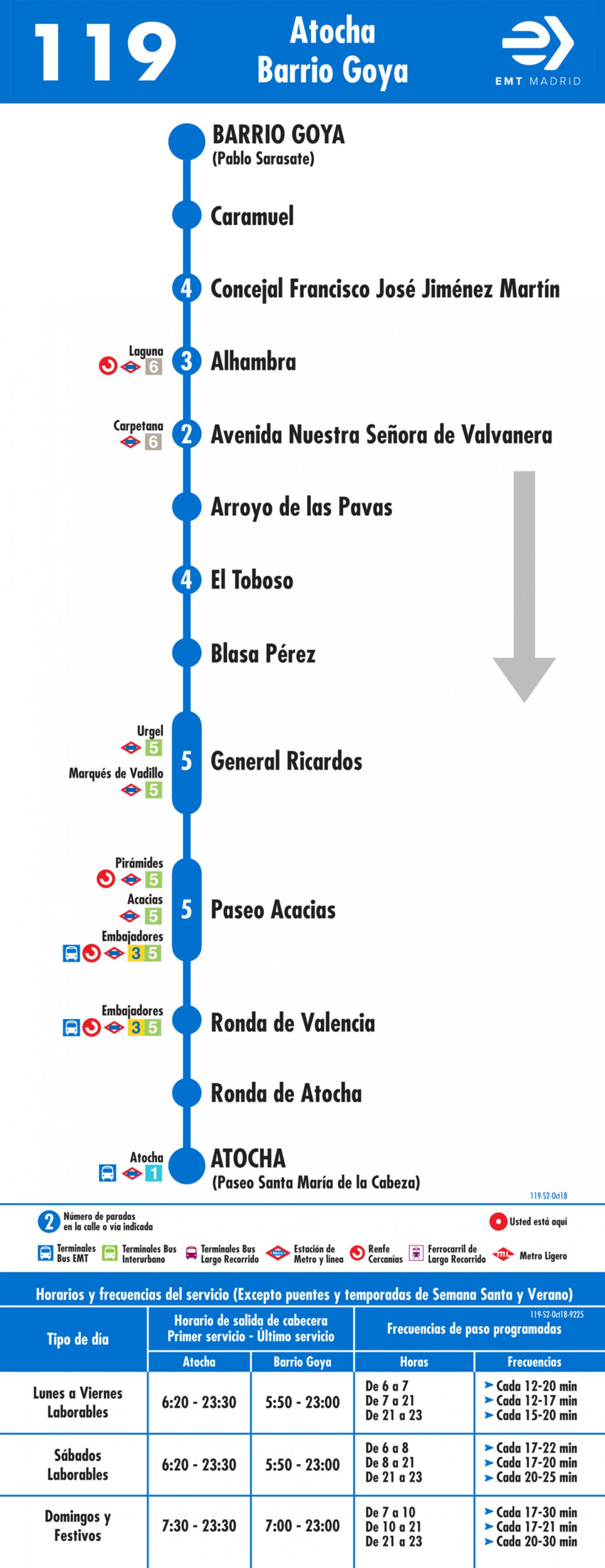 Tabla de horarios y frecuencias de paso en sentido vuelta Línea 119: Atocha - Barrio de Goya
