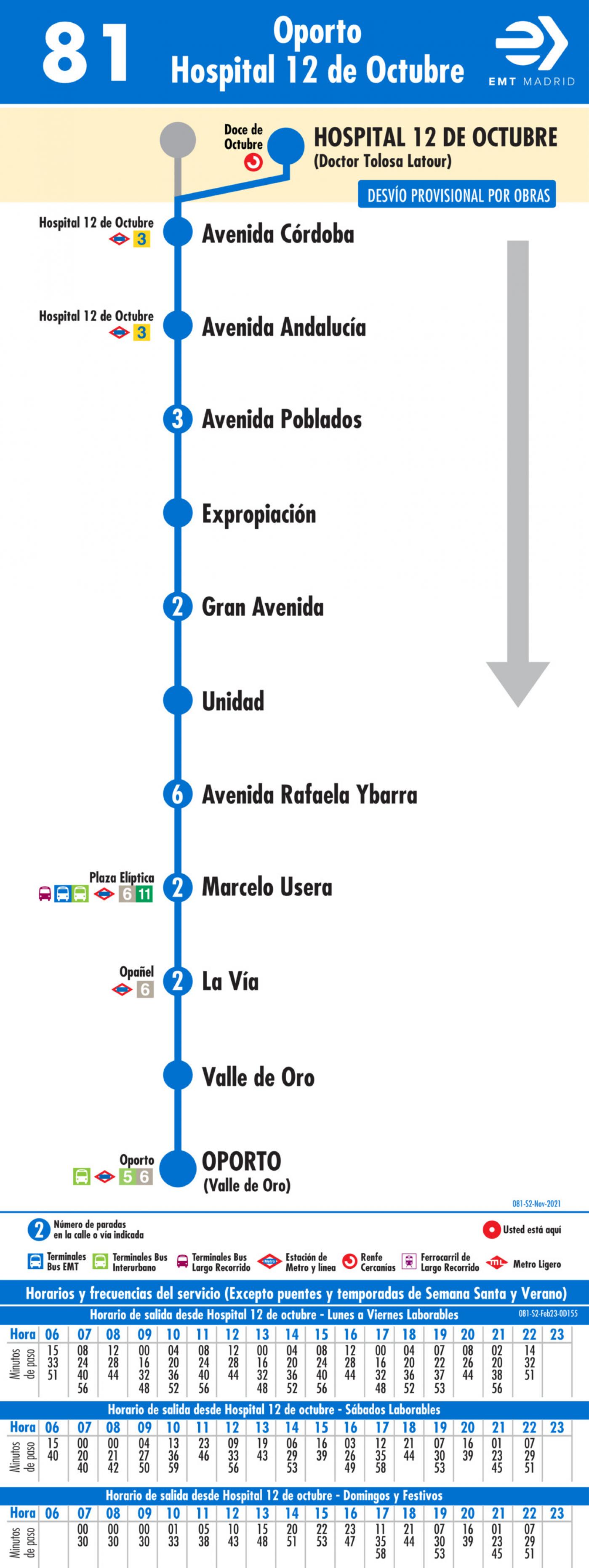 Tabla de horarios y frecuencias de paso en sentido vuelta Línea 81: Oporto - Hospital 12 de Octubre