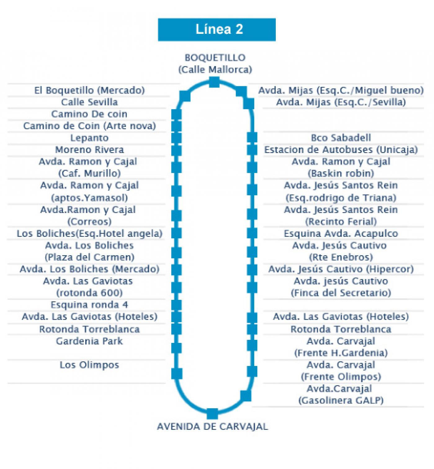 Recorrido esquemático, paradas y correspondencias Línea 2: Boquetillo - Carvajal