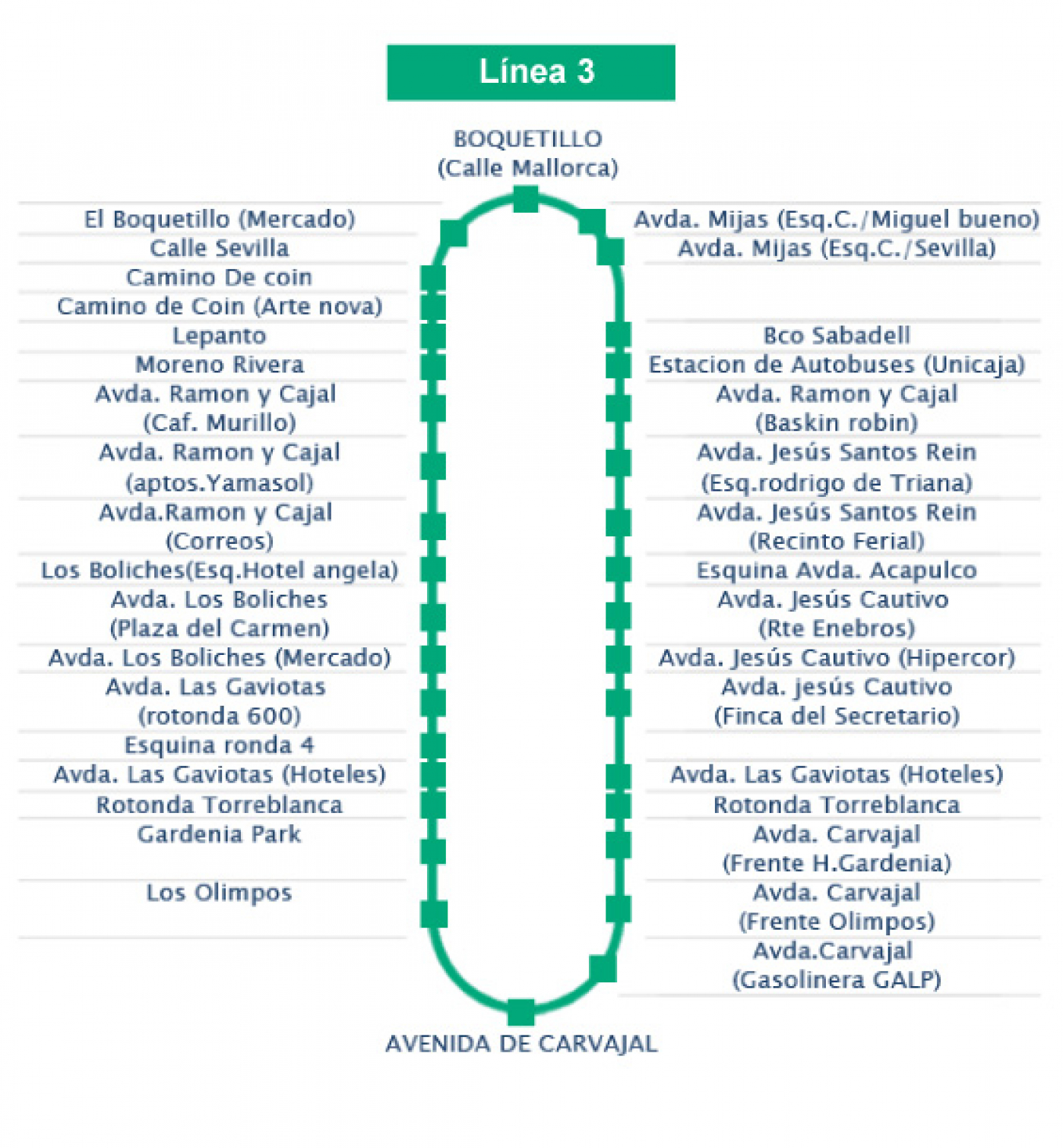 Recorrido esquemático, paradas y correspondencias Línea 3: Boquetillo - Carvajal