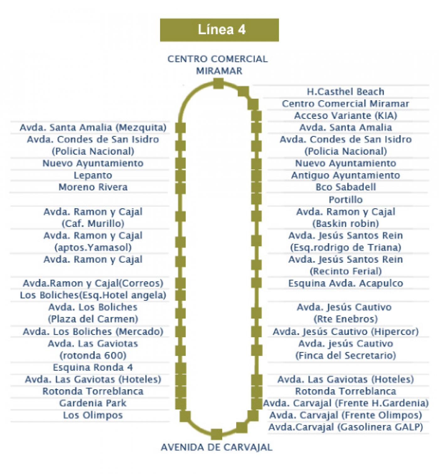 Recorrido esquemático, paradas y correspondencias Línea 4: Parque Miramar - Carvajal