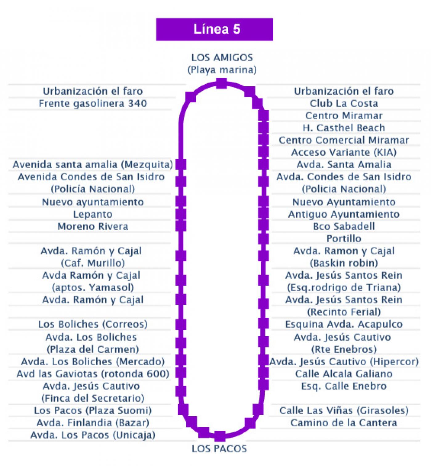 Recorrido esquemático, paradas y correspondencias Línea 5: Los Pacos - Parque Miramar - Plaza Marina