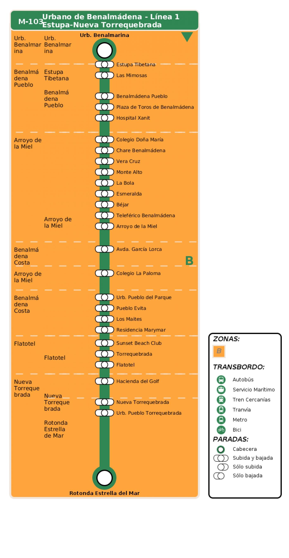 Recorrido esquemático, paradas y correspondencias en sentido ida Línea M-103: Benalmádena - Línea 1 (Urbano)