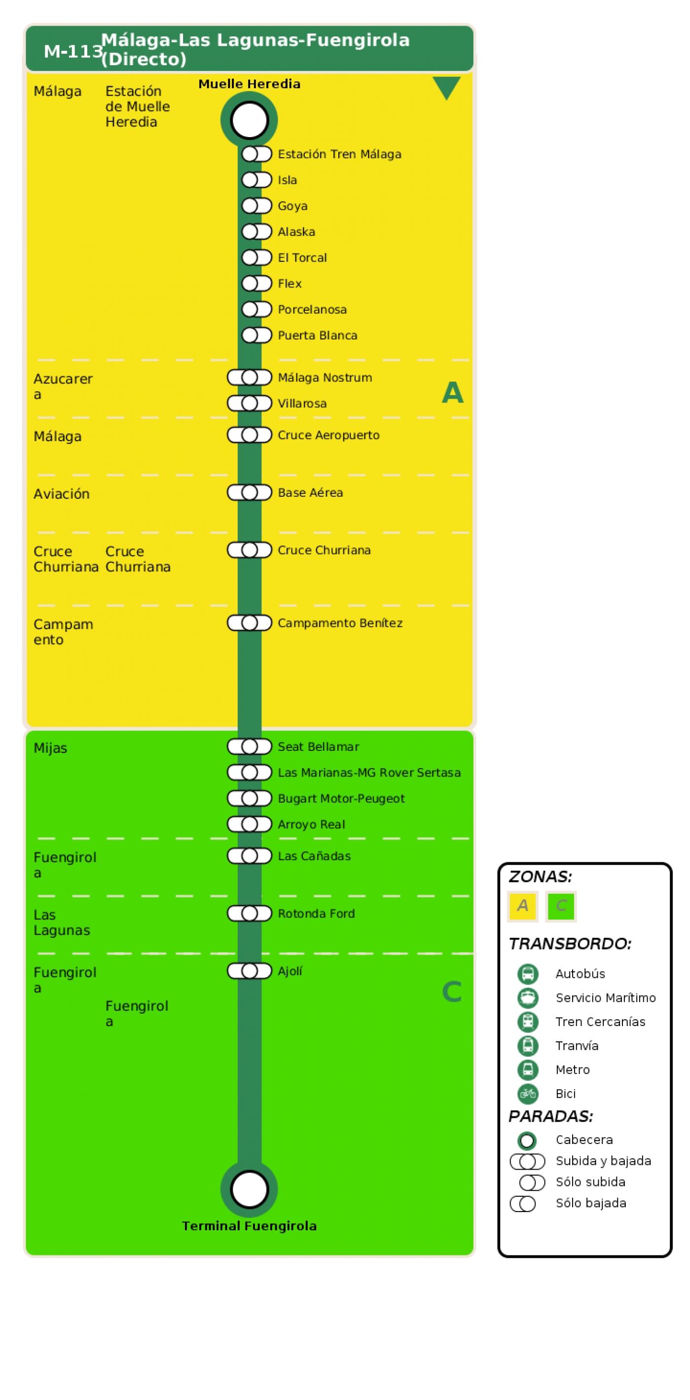 Recorrido esquemático, paradas y correspondencias en sentido ida Línea M-113: Málaga - Fuengirola - Las Lagunas