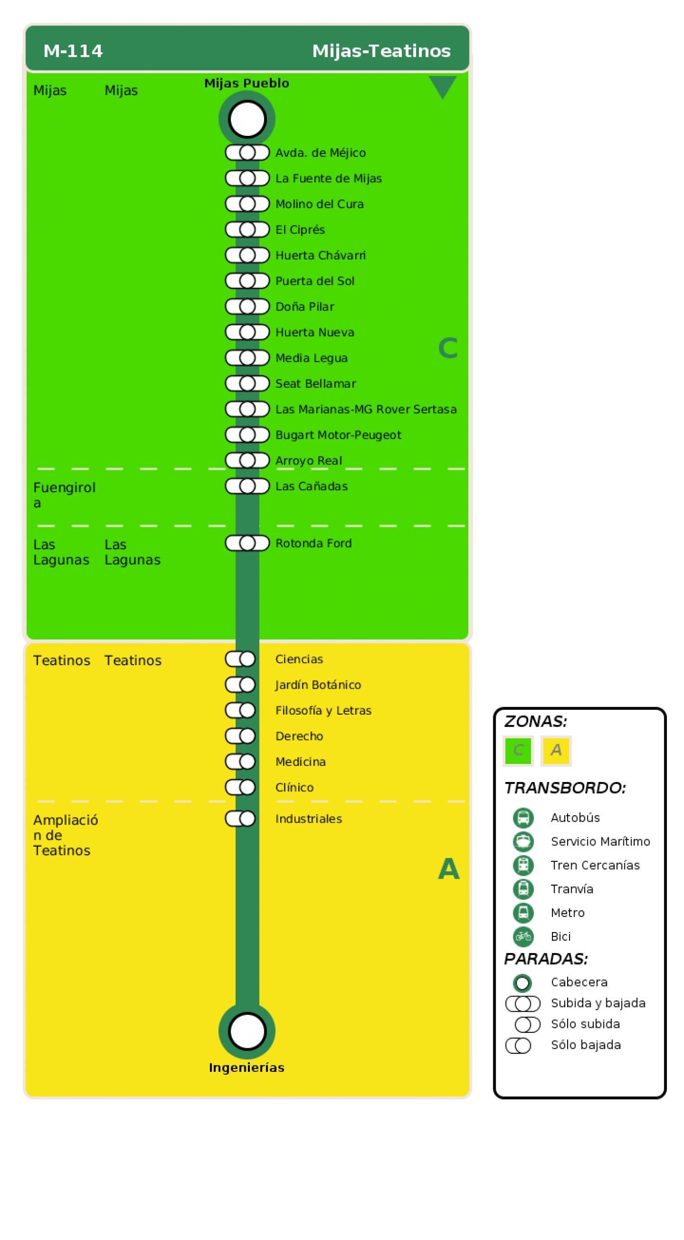Recorrido esquemático, paradas y correspondencias en sentido ida Línea M-114: Mijas - Teatinos