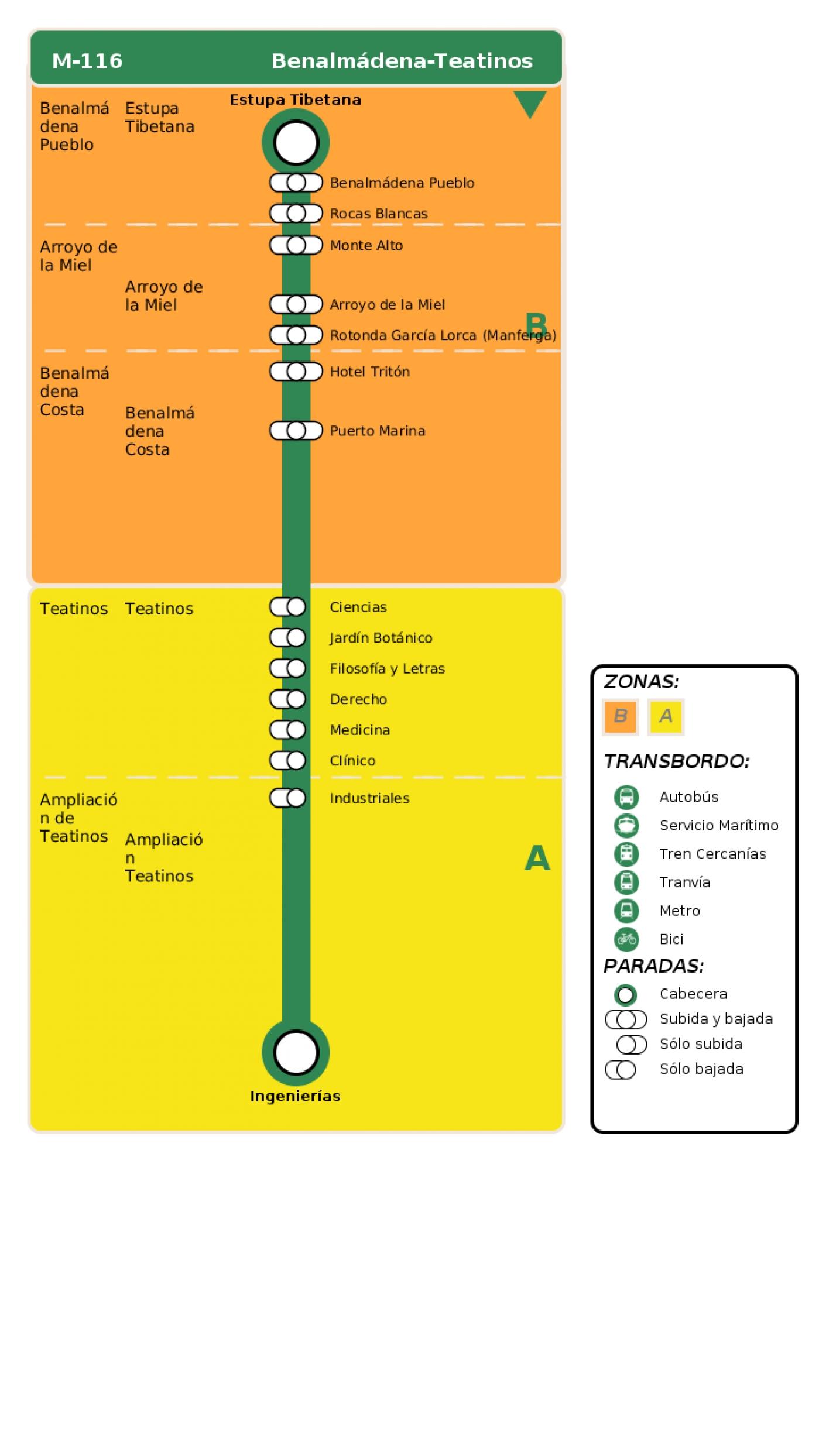 Recorrido esquemático, paradas y correspondencias en sentido ida Línea M-116: Benalmádena - Teatinos