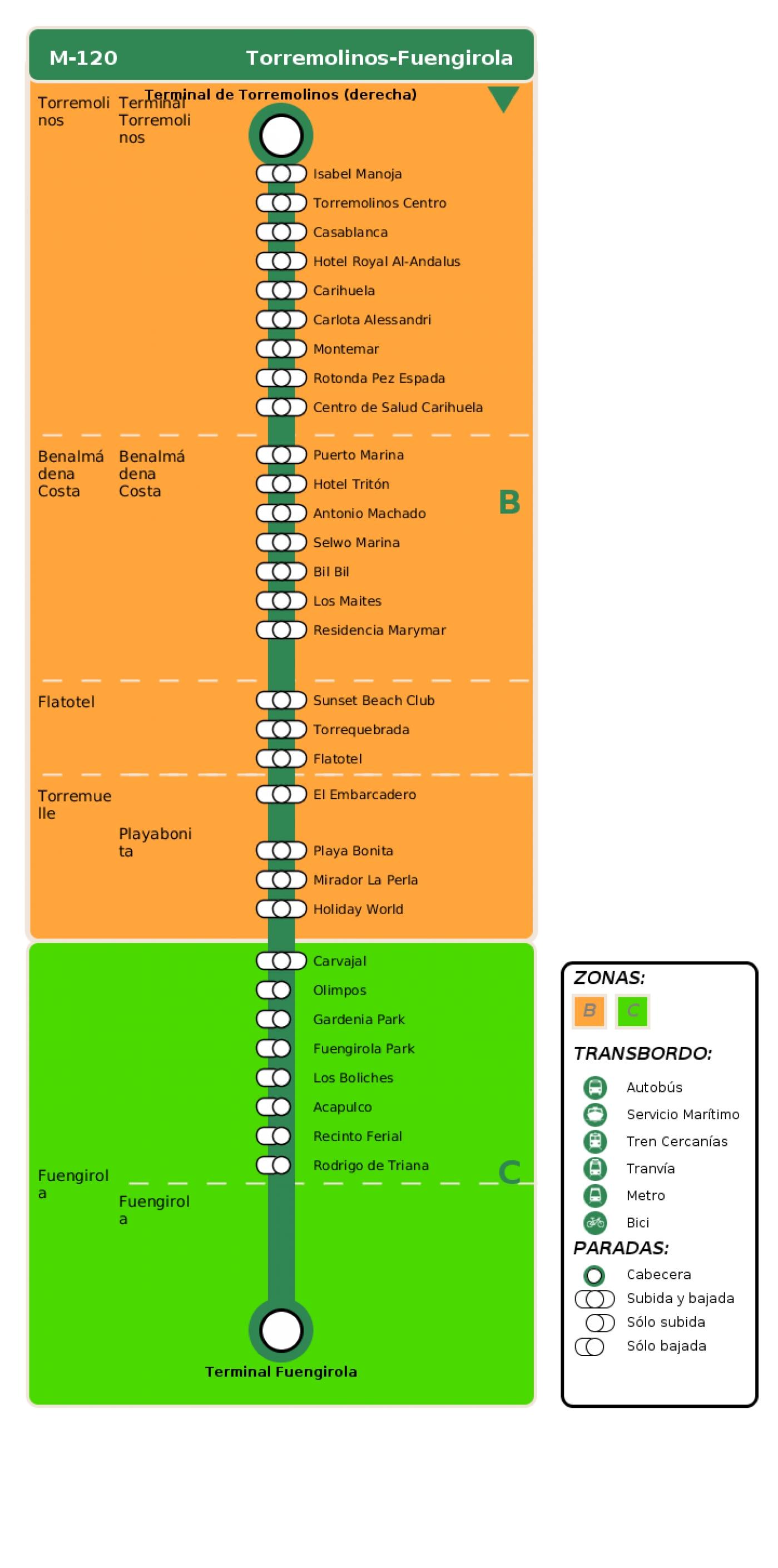 Recorrido esquemático, paradas y correspondencias en sentido ida Línea M-120: Torremolinos - Fuengirola