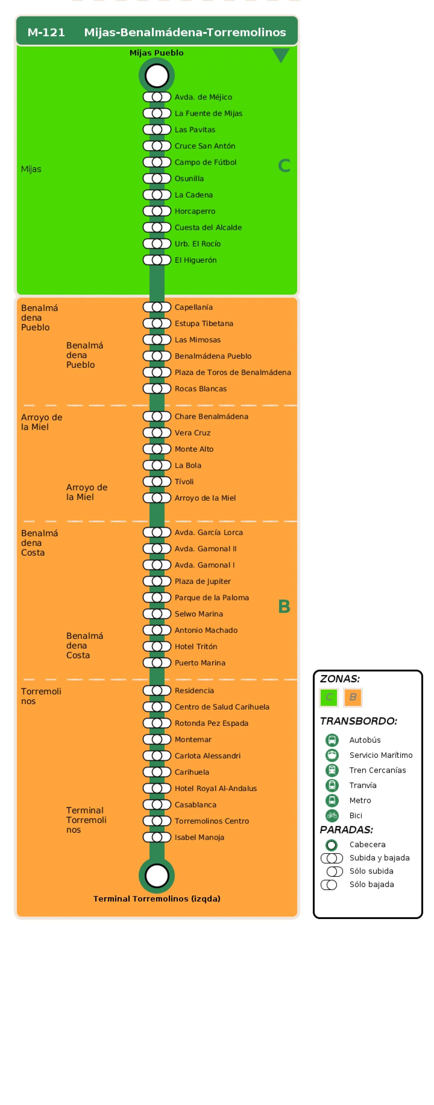 Recorrido esquemático, paradas y correspondencias en sentido ida Línea M-121: Mijas - Benalmádena - Torremolinos