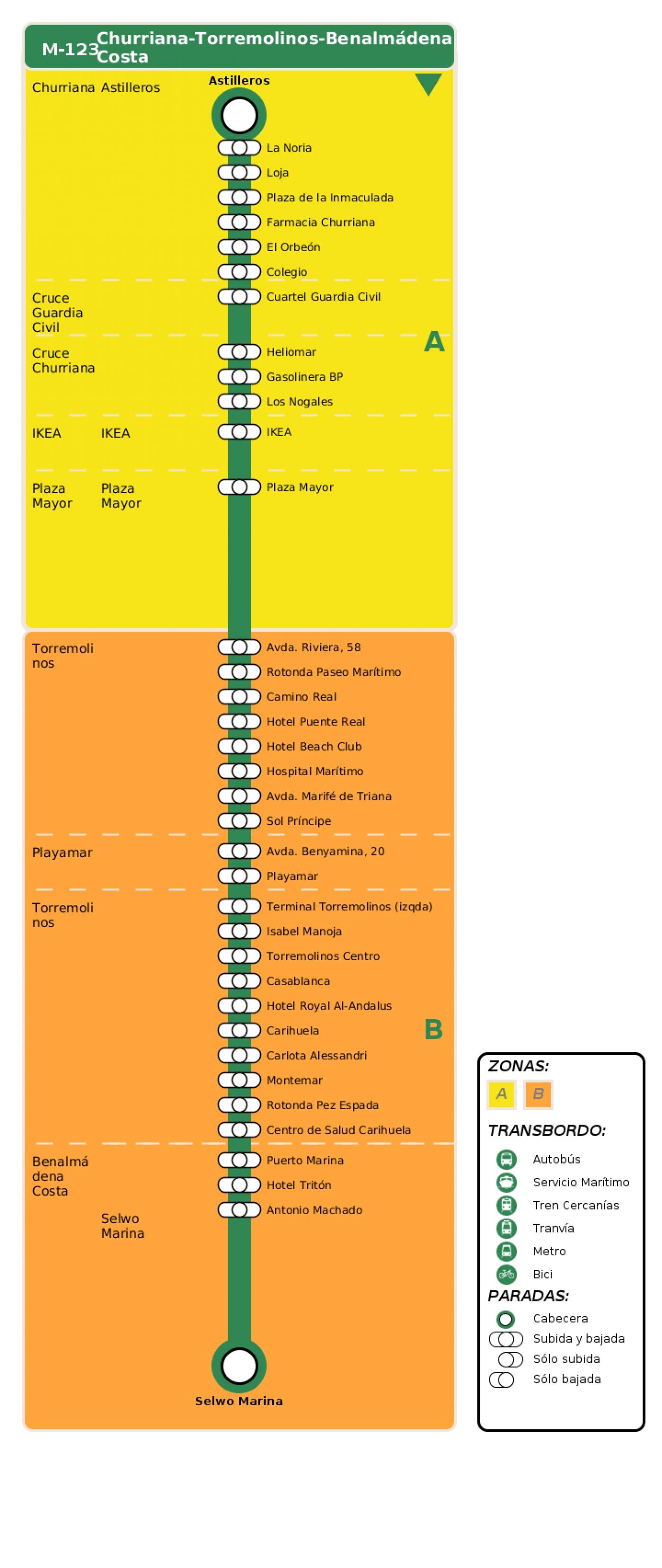 Recorrido esquemático, paradas y correspondencias en sentido ida Línea M-123: Churriana - Torremolinos - Benalmádena Costa