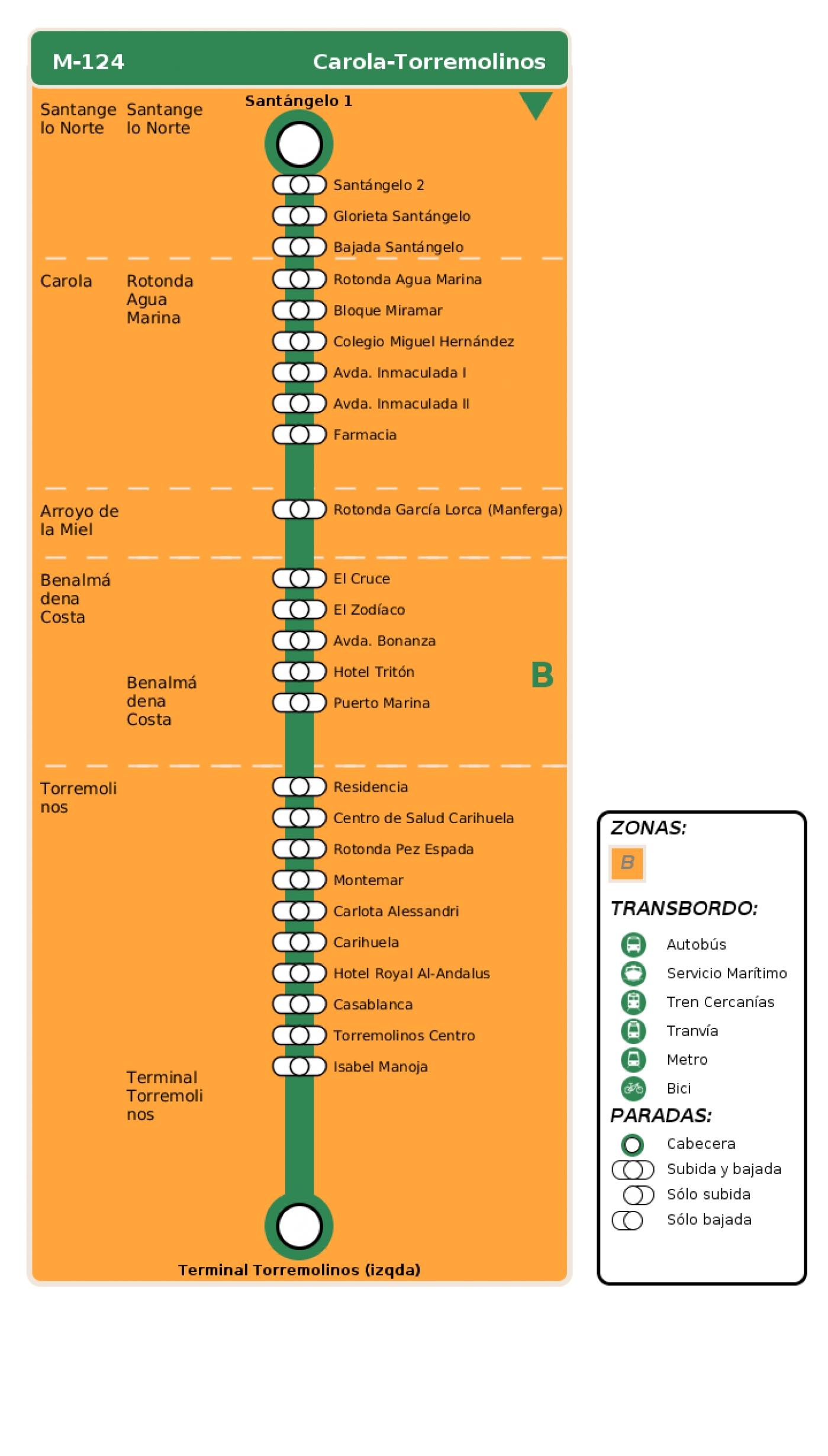 Recorrido esquemático, paradas y correspondencias en sentido ida Línea M-124: Carola - Torremolinos