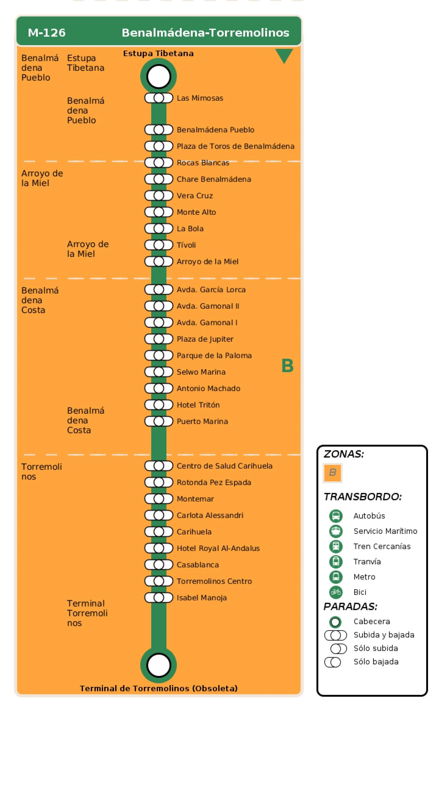 Recorrido esquemático, paradas y correspondencias en sentido ida Línea M-126: Benalmádena - Torremolinos