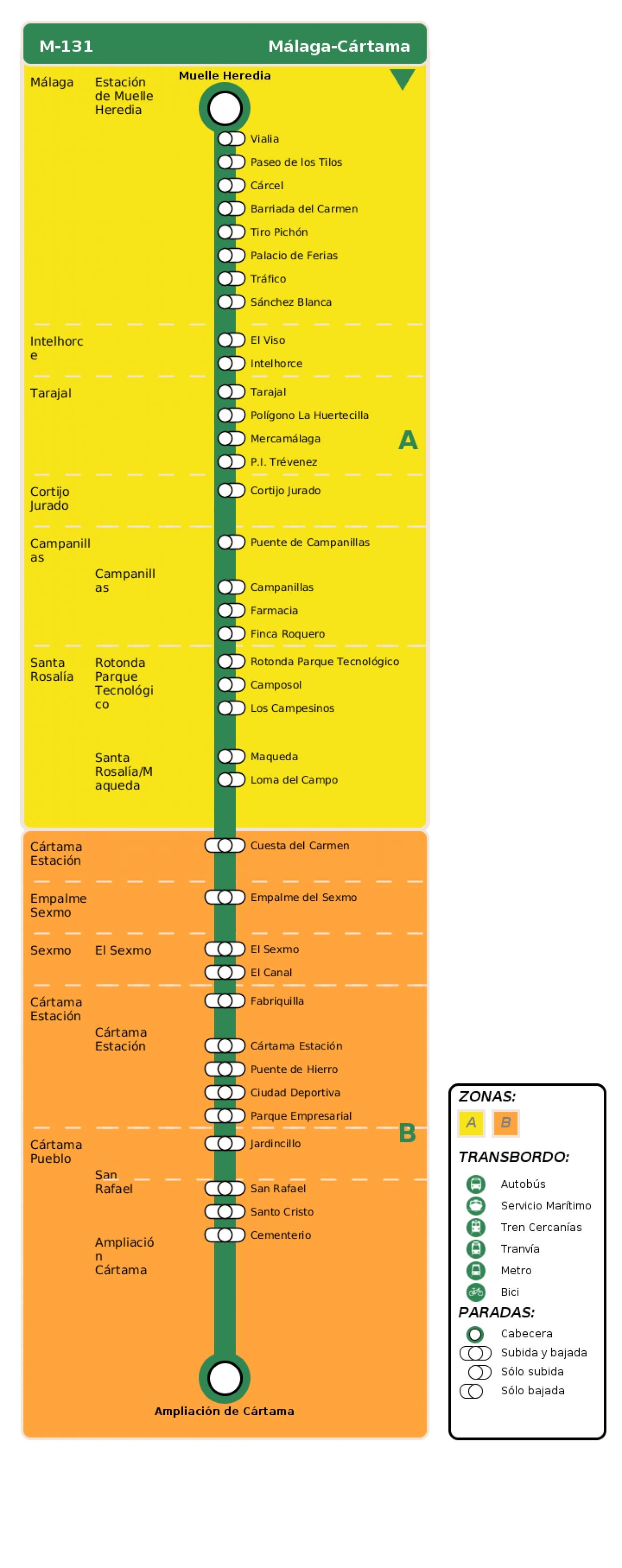 Recorrido esquemático, paradas y correspondencias en sentido ida Línea M-131: Málaga - Cártama