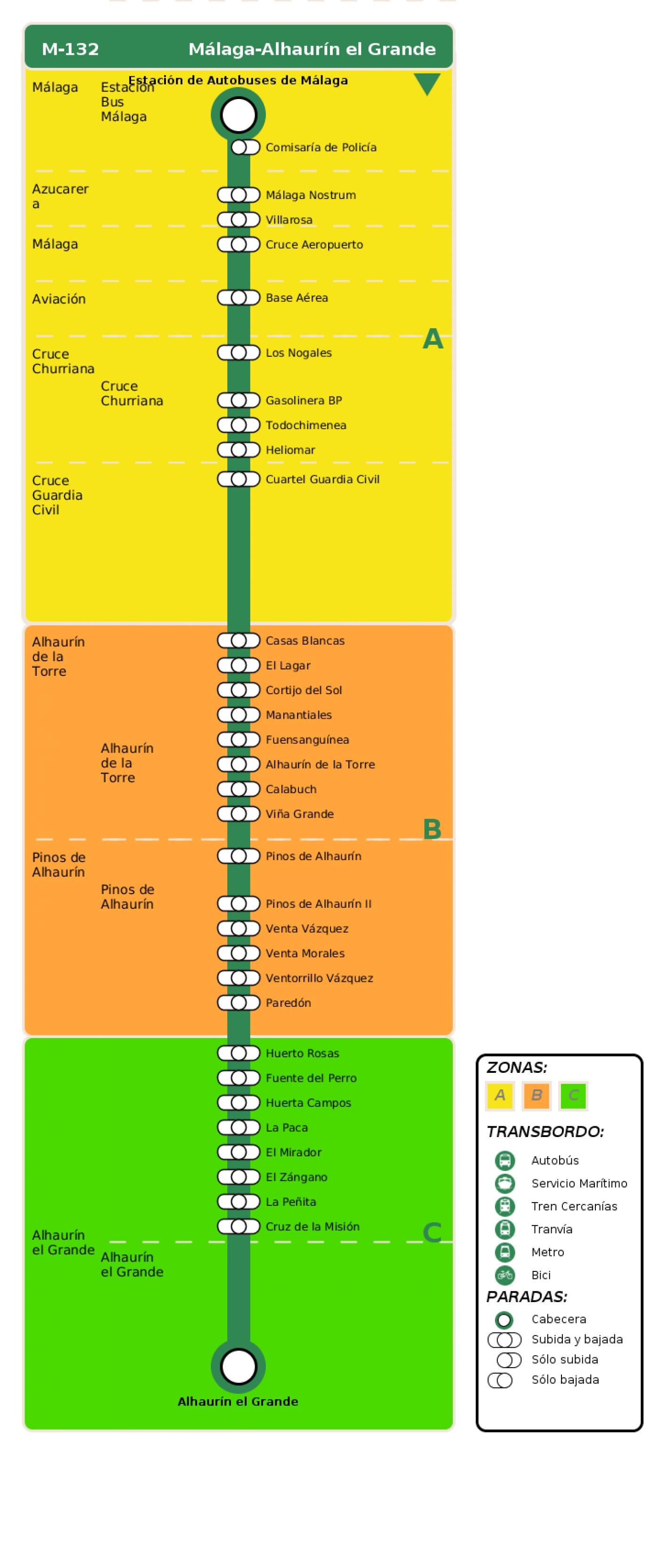 Recorrido esquemático, paradas y correspondencias en sentido ida Línea M-132: Málaga - Alhaurín el Grande