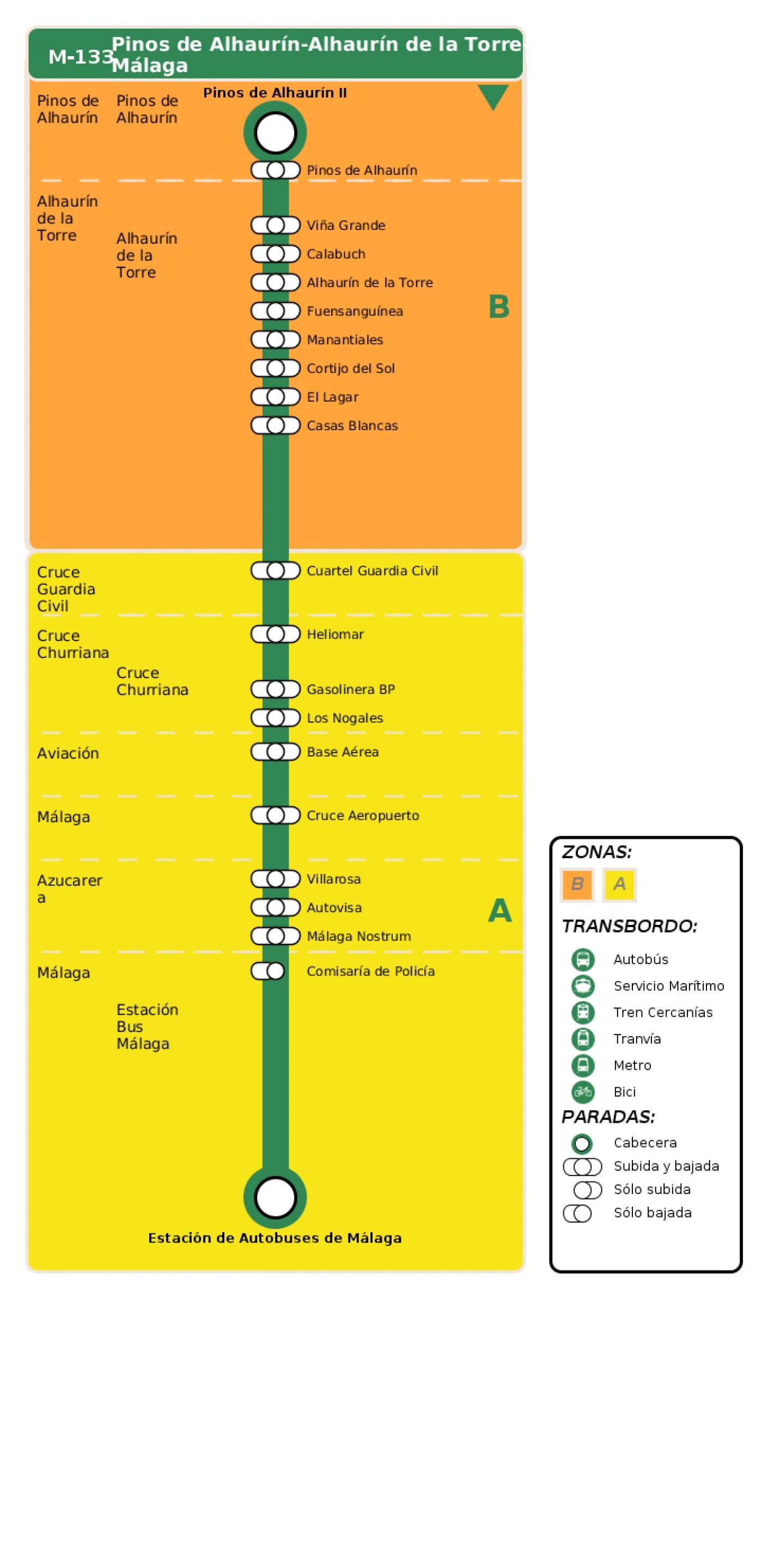 Recorrido esquemático, paradas y correspondencias en sentido ida Línea M-133: Pinos de Alhaurín - Alhaurín de la Torre - Málaga
