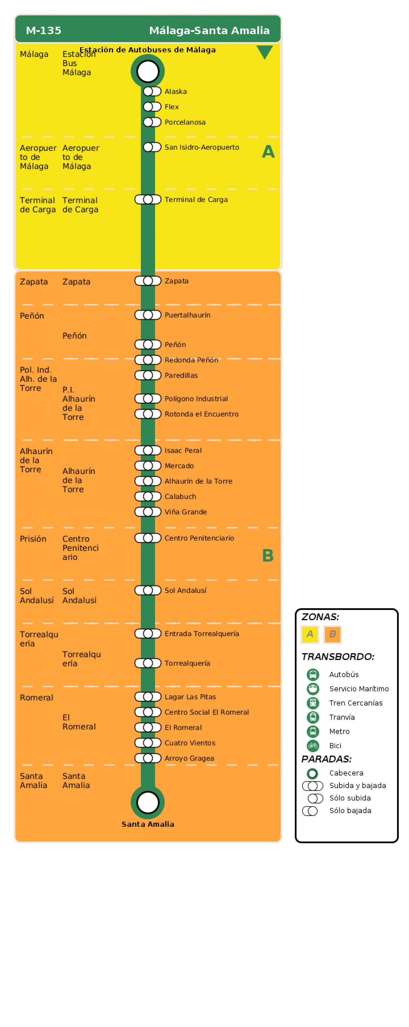 Recorrido esquemático, paradas y correspondencias en sentido ida Línea M-135: Málaga - Santa Amalia