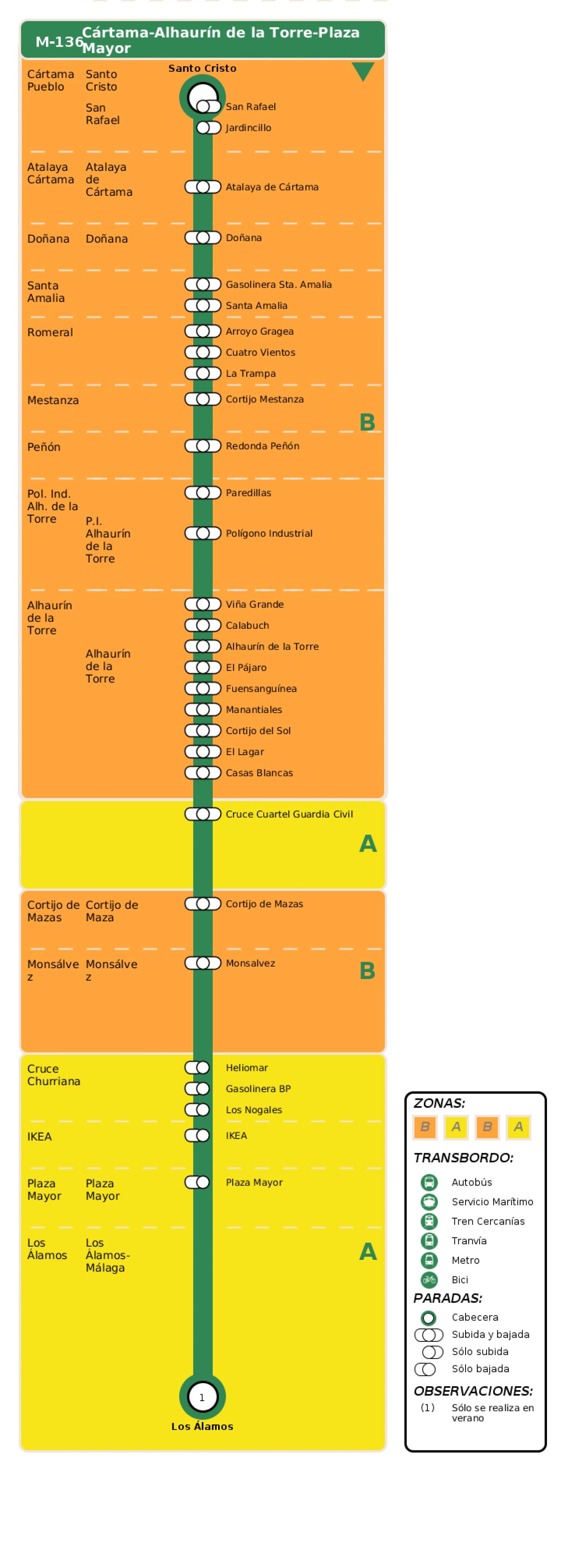Recorrido esquemático, paradas y correspondencias en sentido ida Línea M-136: Cártama - Alhaurín de la Torre - Plaza Mayor