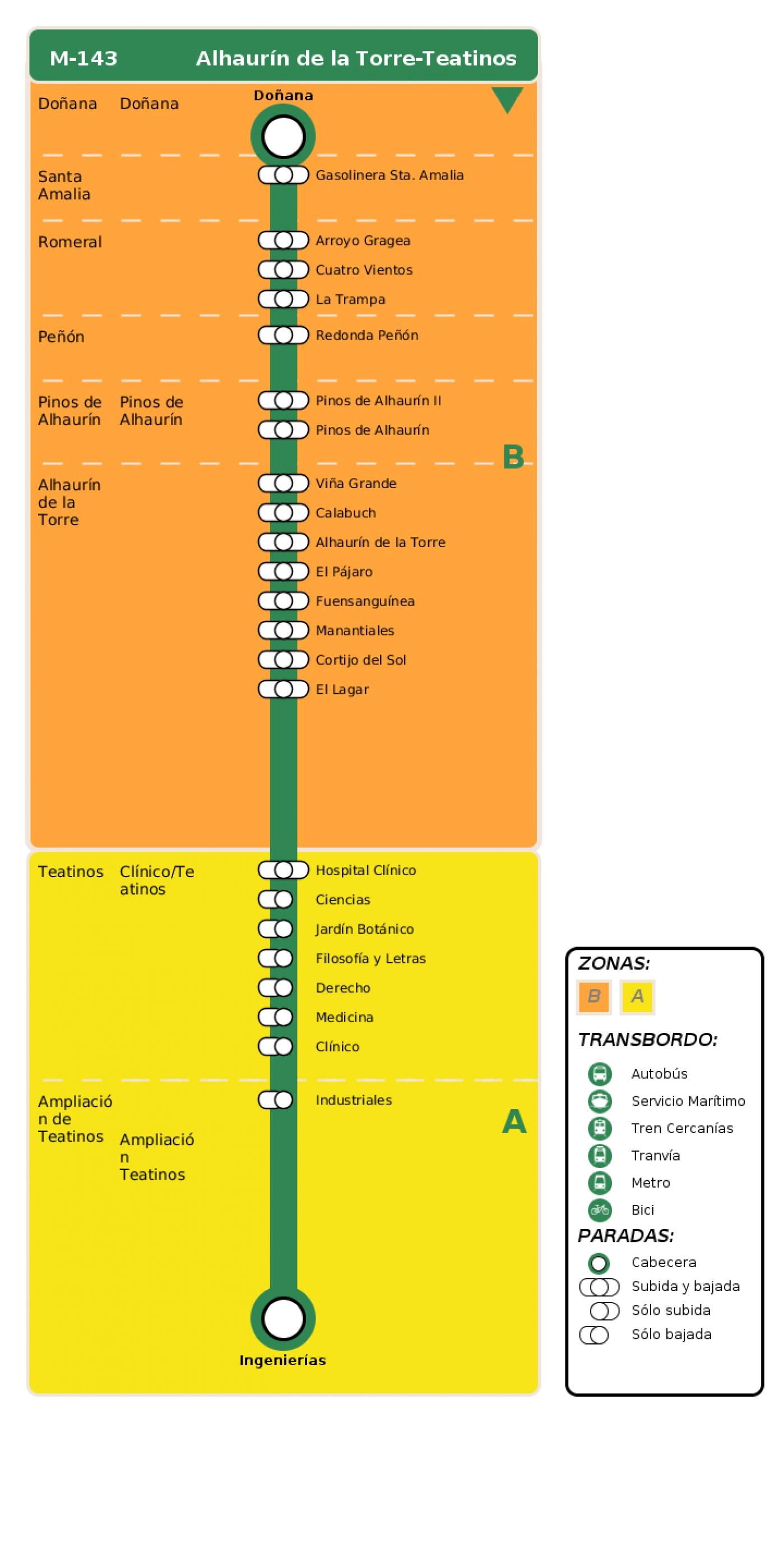 Recorrido esquemático, paradas y correspondencias en sentido ida Línea M-143: Alhaurín de la Torre - Teatinos