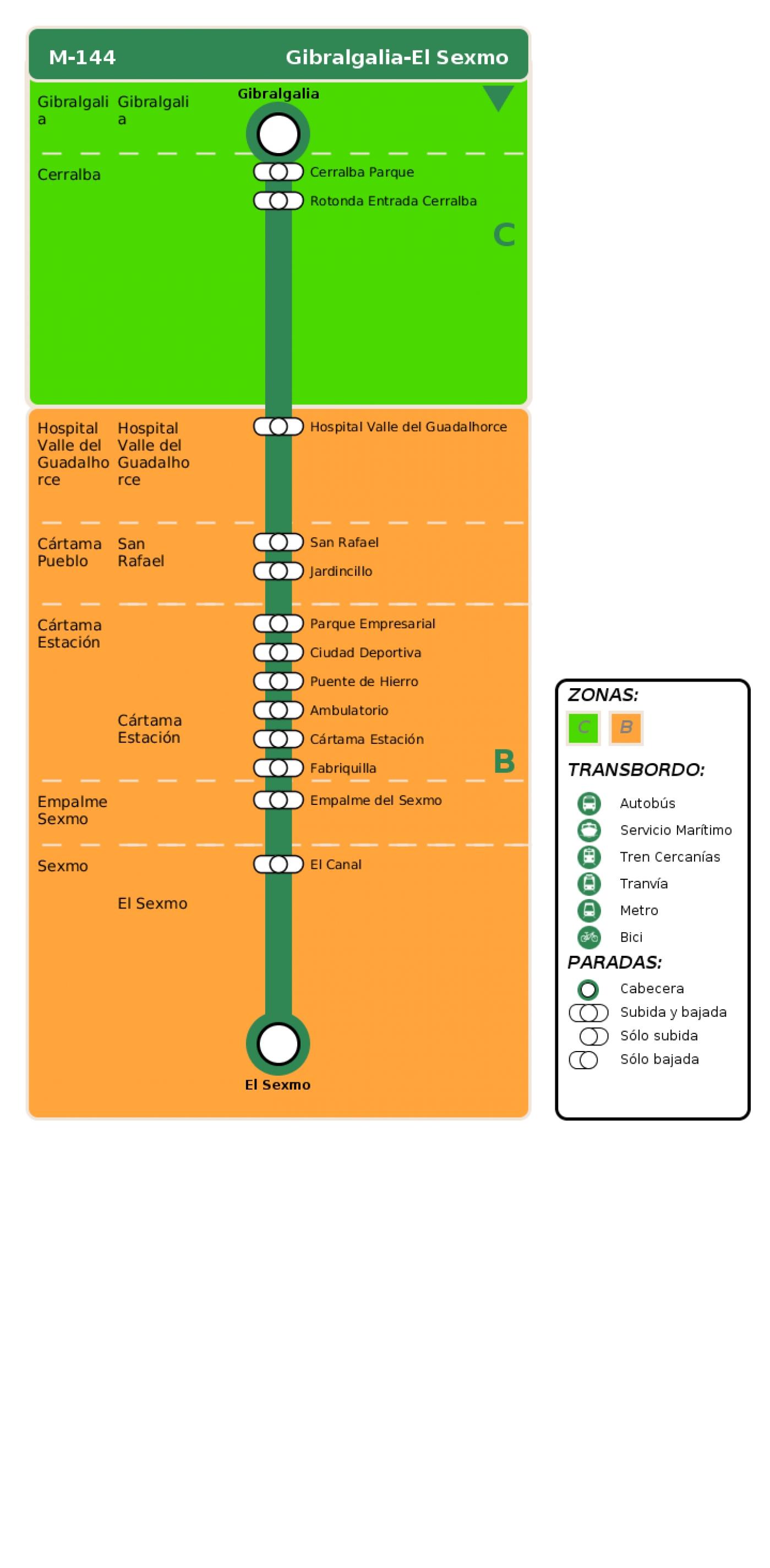 Recorrido esquemático, paradas y correspondencias en sentido ida Línea M-144: Gibralgalia - El Sexmo