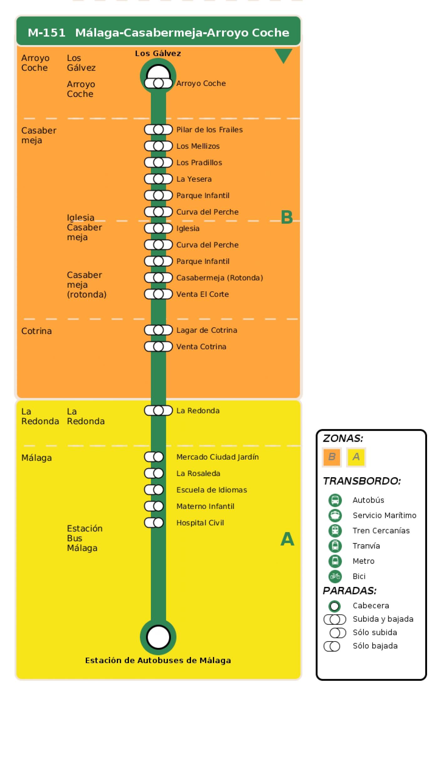 Recorrido esquemático, paradas y correspondencias en sentido ida Línea M-151: Málaga - Casabermeja - Arroyo Coche