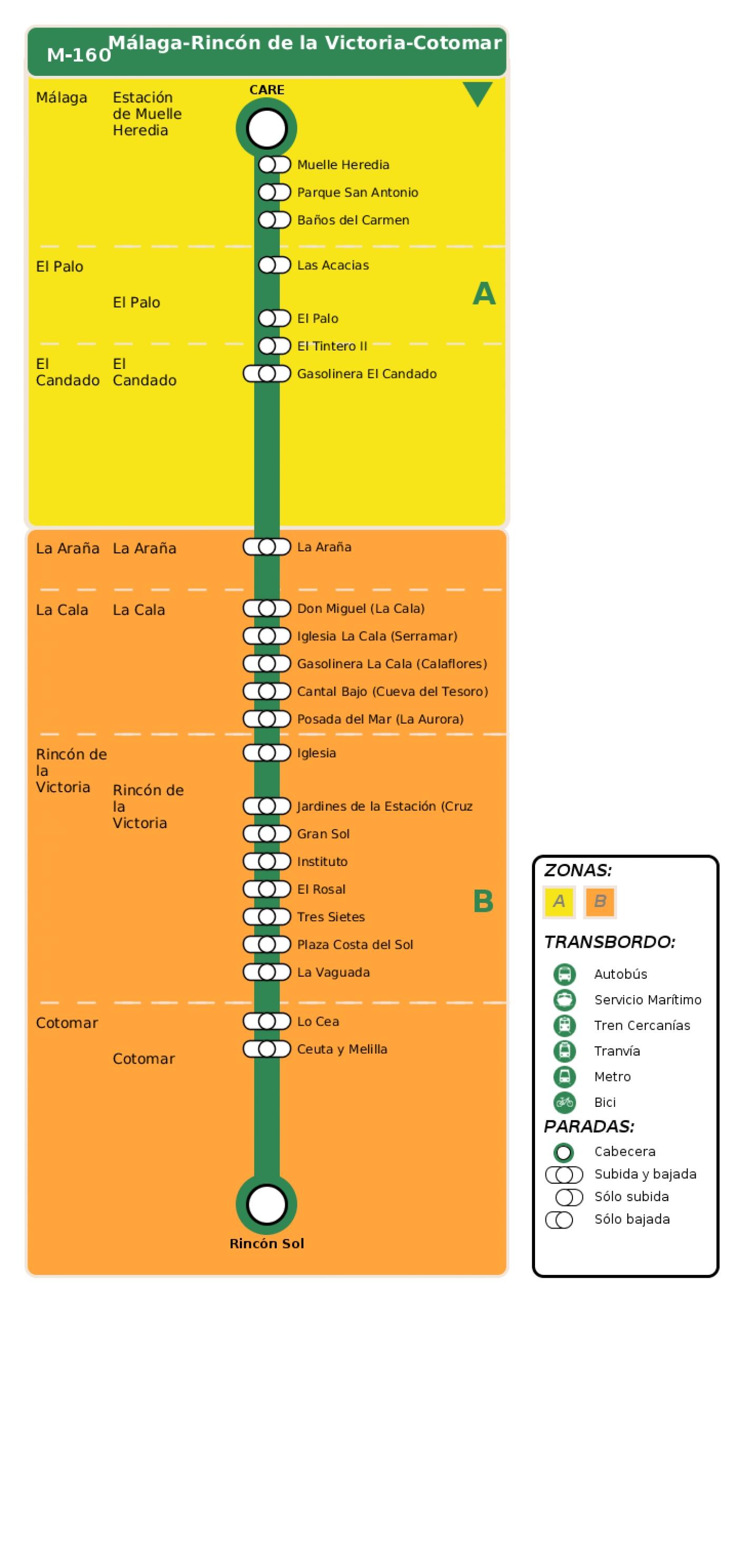Recorrido esquemático, paradas y correspondencias en sentido ida Línea M-160: Málaga - Rincón de la Victoria - Cotomar
