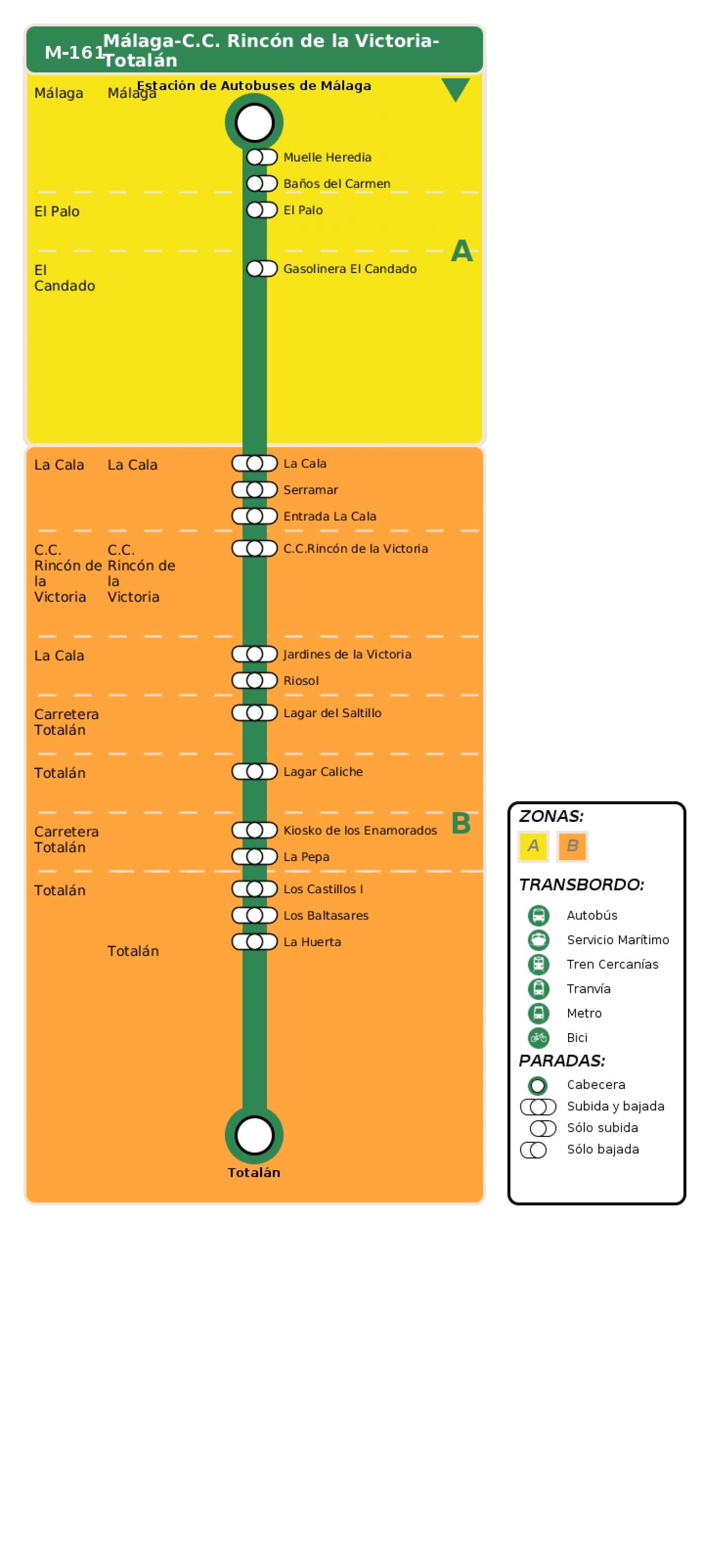 Recorrido esquemático, paradas y correspondencias en sentido ida Línea M-161: Málaga - C.C. Rincón de la Victoria - Totalán