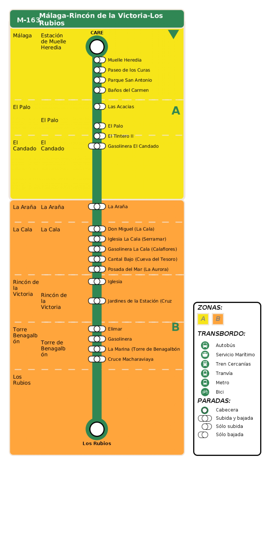 Recorrido esquemático, paradas y correspondencias en sentido ida Línea M-163: Málaga - Rincón de la Victoria - Los Rubios