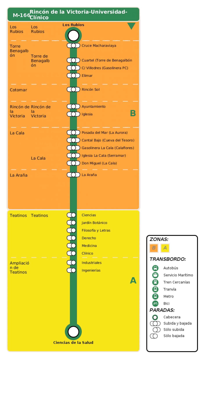 Recorrido esquemático, paradas y correspondencias en sentido ida Línea M-166: Torre Benagalbón - Rincón de la Victoria - Teatinos