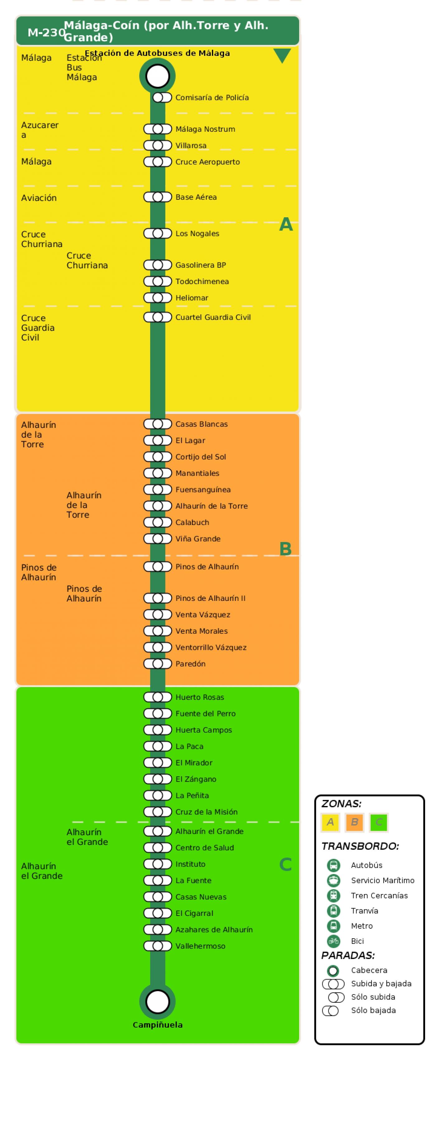 Recorrido esquemático, paradas y correspondencias en sentido ida Línea M-230: Málaga - Coín