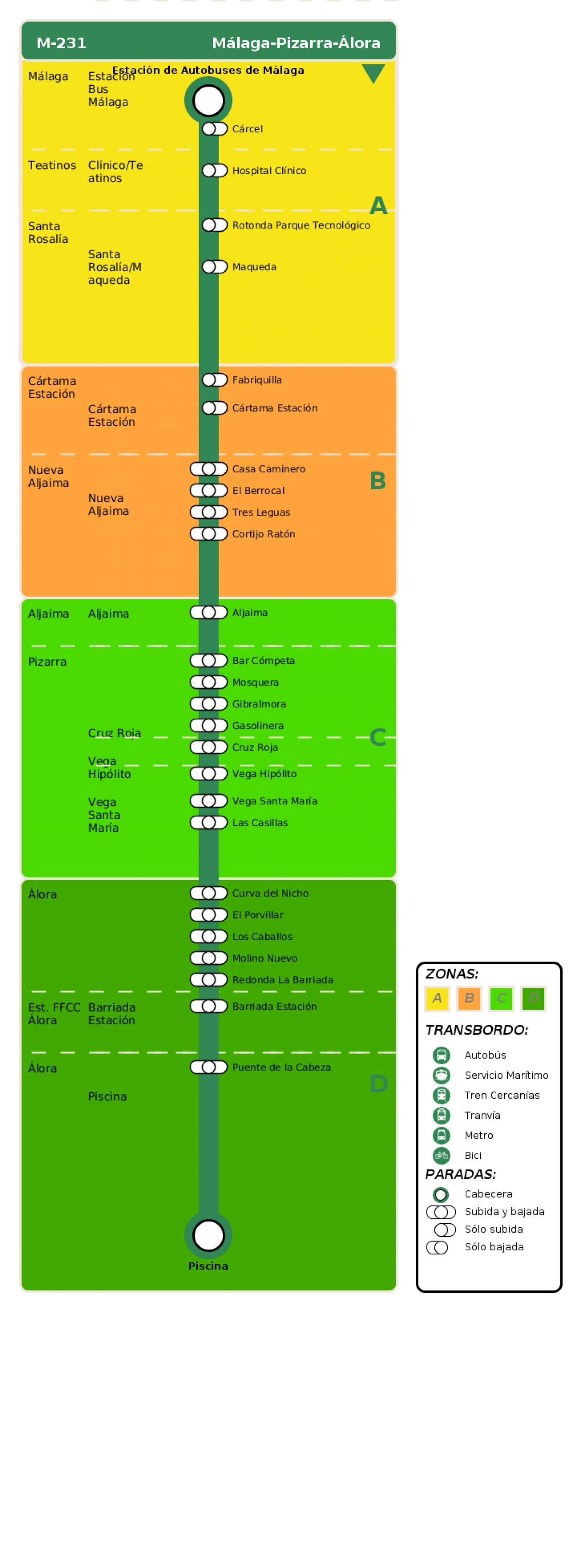 Recorrido esquemático, paradas y correspondencias en sentido ida Línea M-231: Málaga - Pizarra - Álora