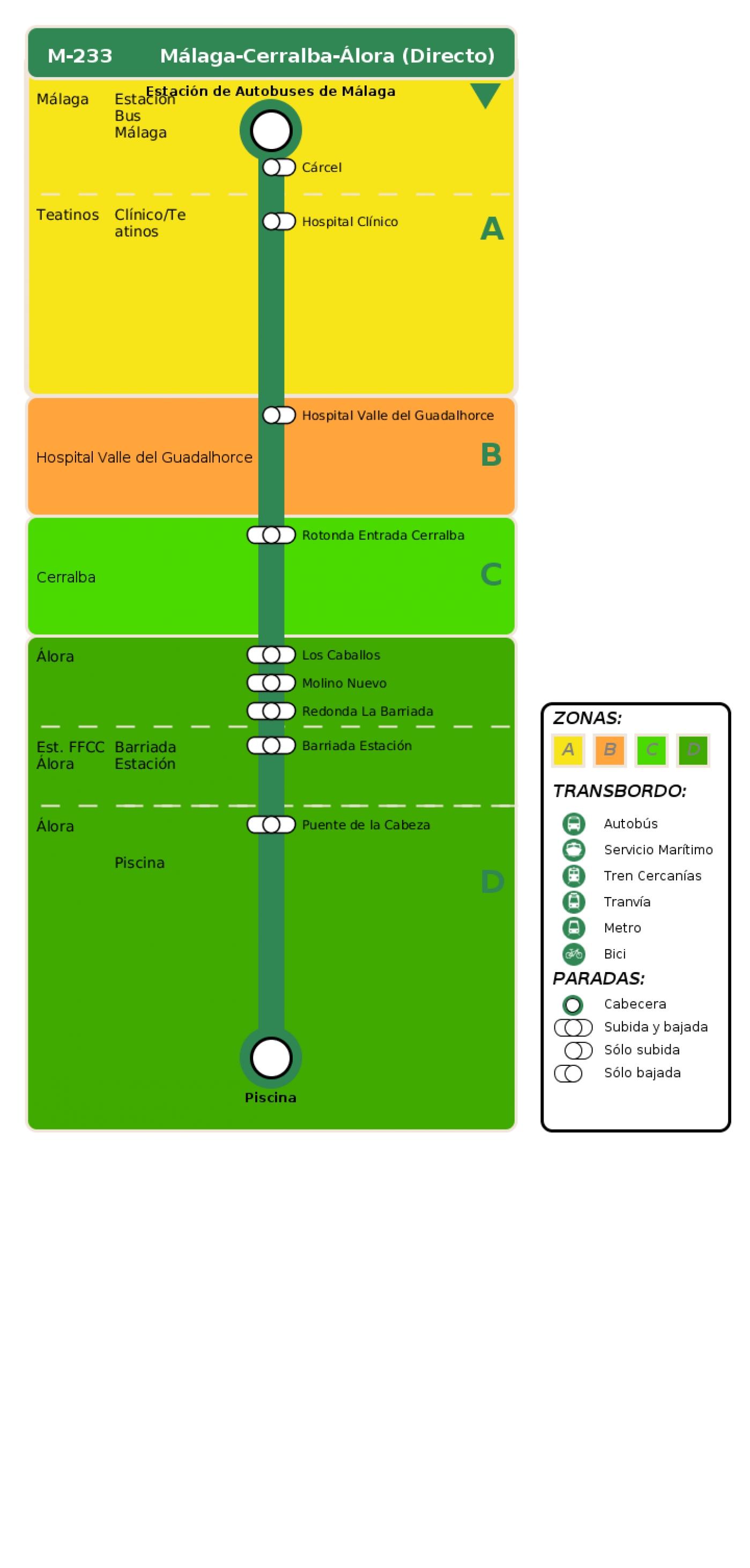 Recorrido esquemático, paradas y correspondencias en sentido ida Línea M-233: Málaga - Pizarra - Álora