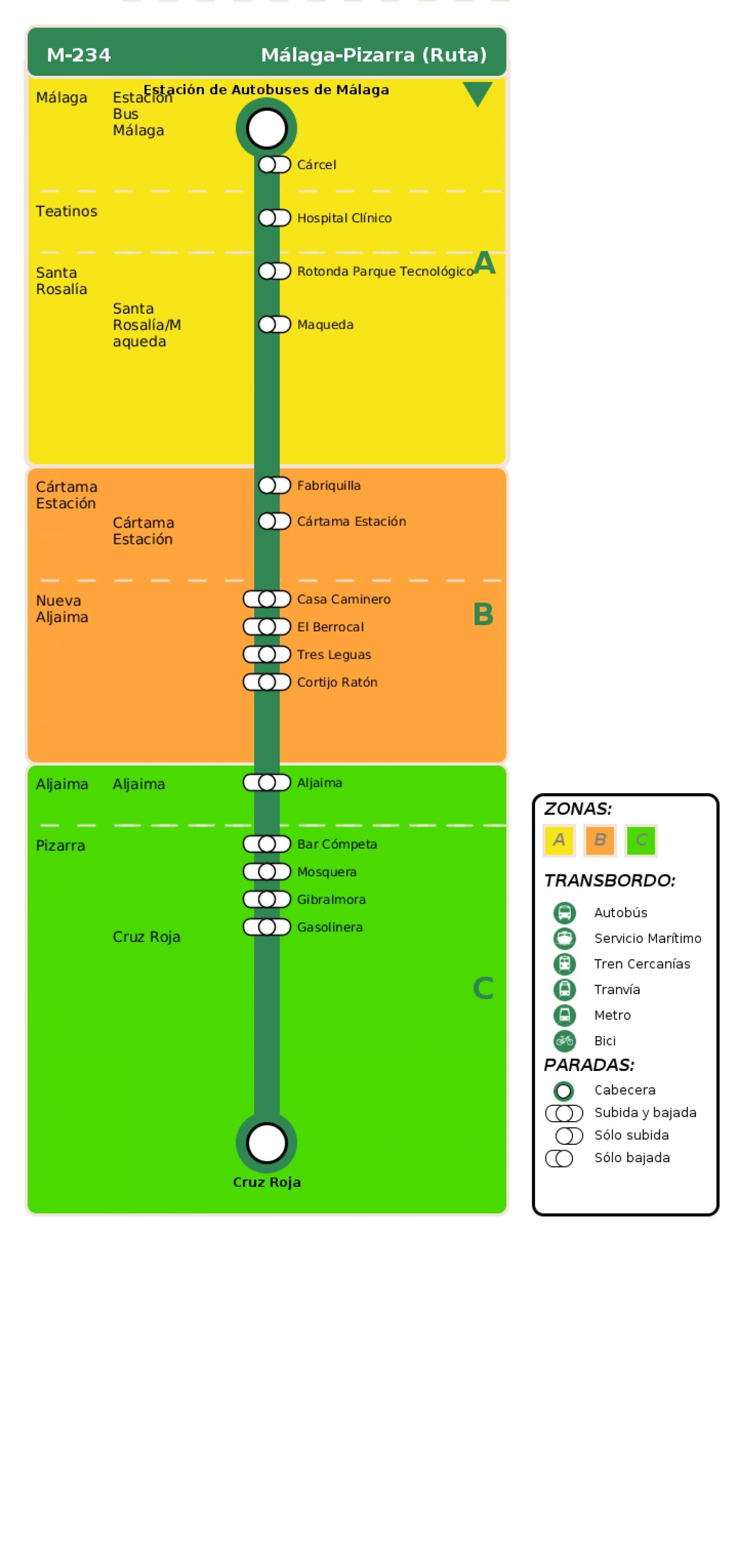 Recorrido esquemático, paradas y correspondencias en sentido ida Línea M-234: Málaga - Pizarra