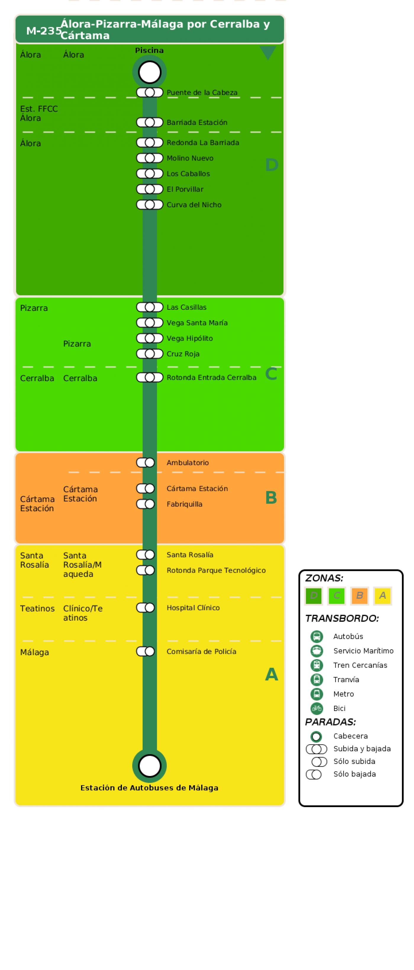Recorrido esquemático, paradas y correspondencias en sentido ida Línea M-235: Álora - Pizarra - Málaga
