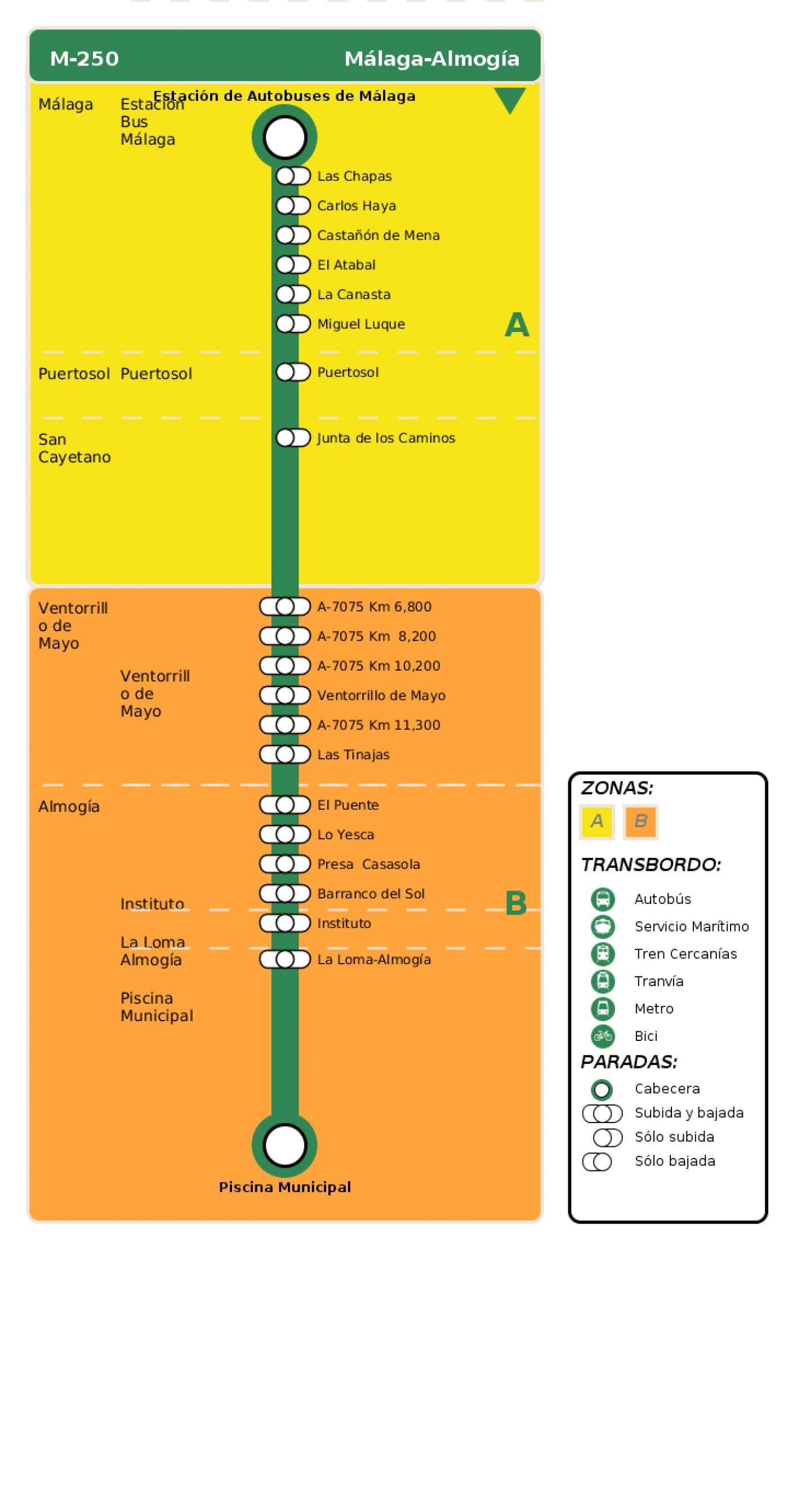 Recorrido esquemático, paradas y correspondencias en sentido ida Línea M-250: Málaga - Almogía