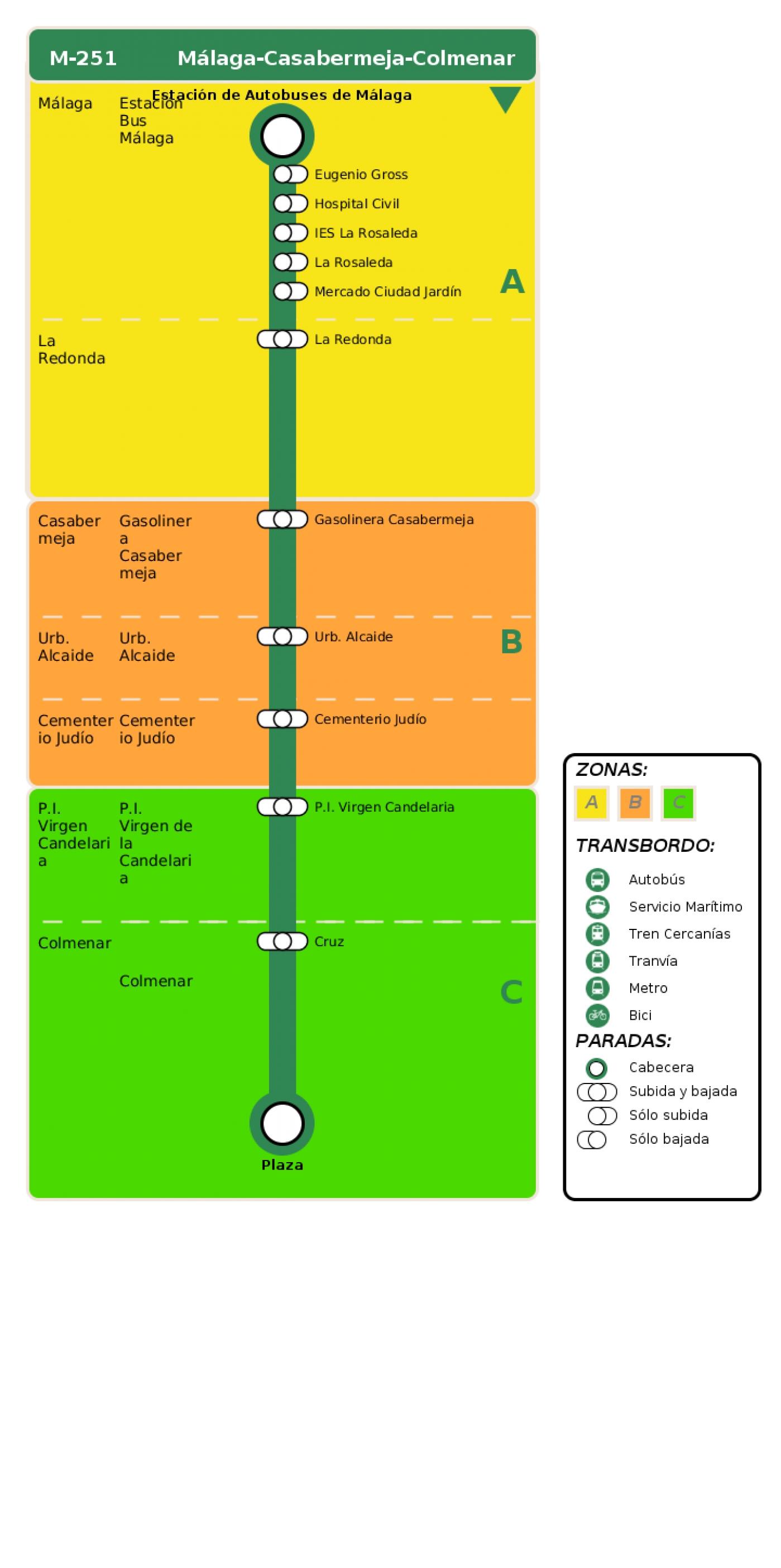 Recorrido esquemático, paradas y correspondencias en sentido ida Línea M-251: Málaga - Casabermeja - Colmenar