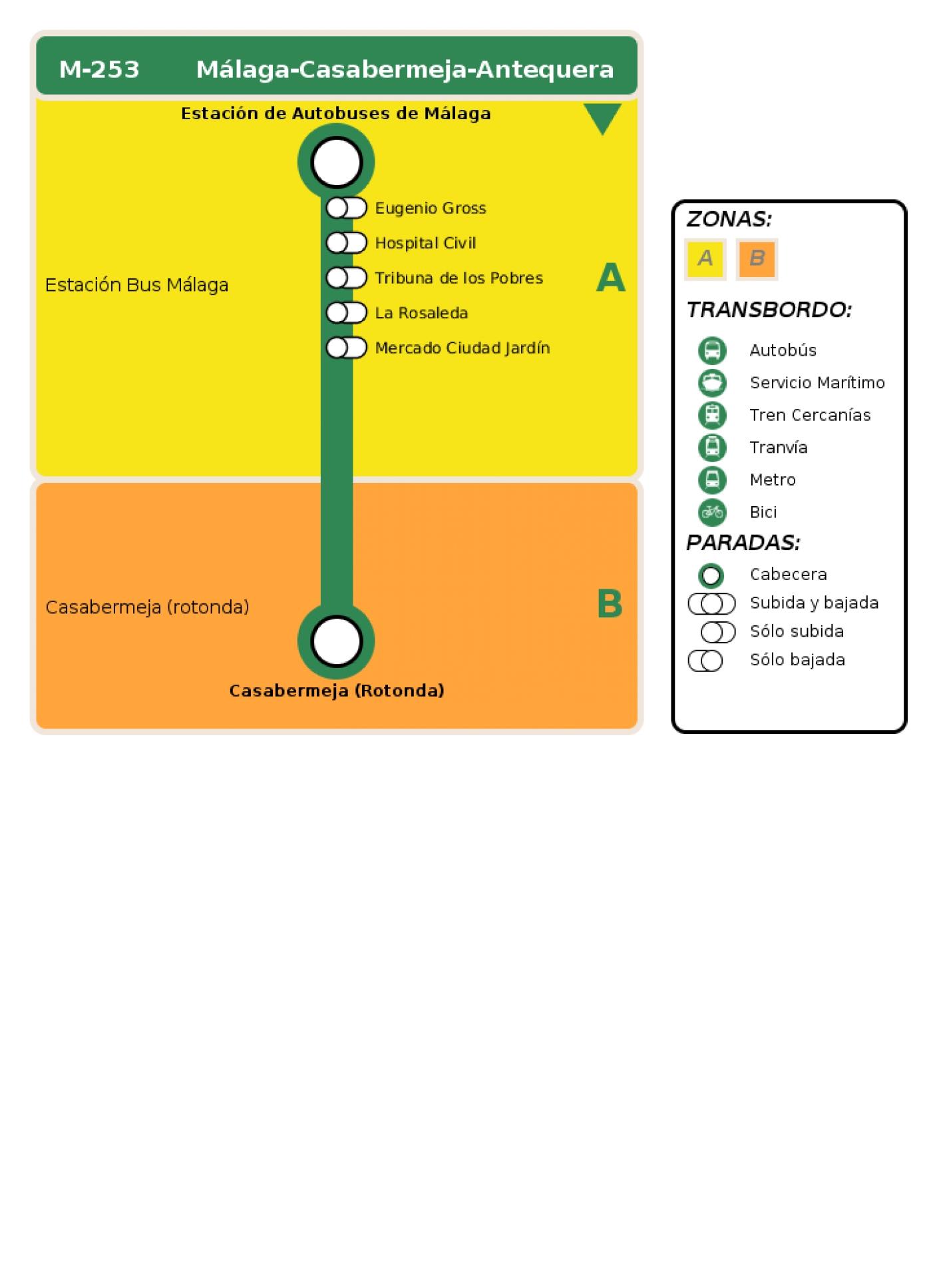 Recorrido esquemático, paradas y correspondencias en sentido ida Línea M-253: Málaga - Casabermeja - Antequera