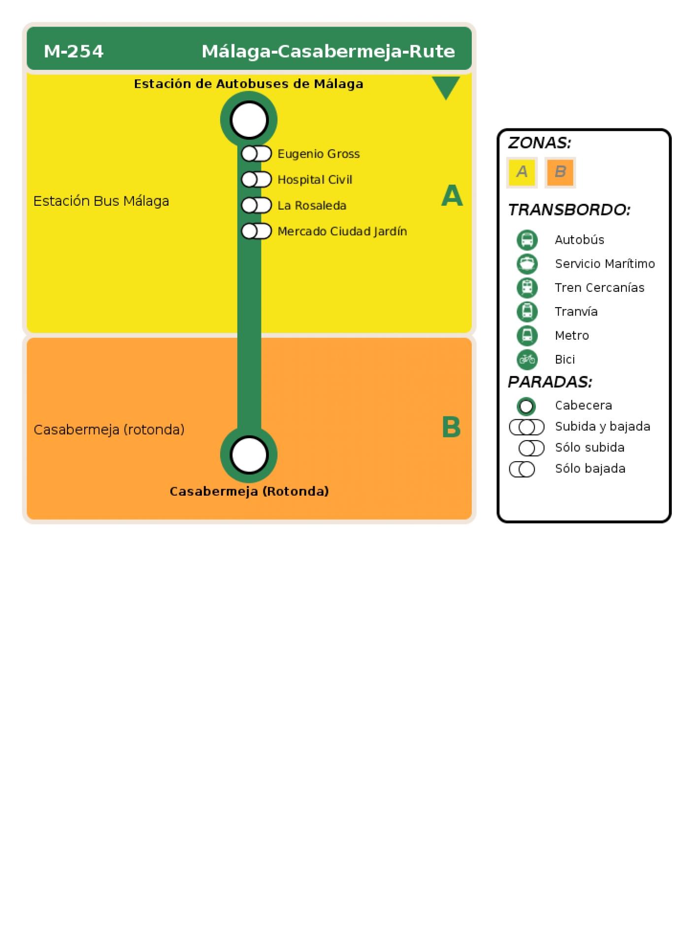 Recorrido esquemático, paradas y correspondencias en sentido ida Línea M-254: Málaga - Casabermeja - Rute