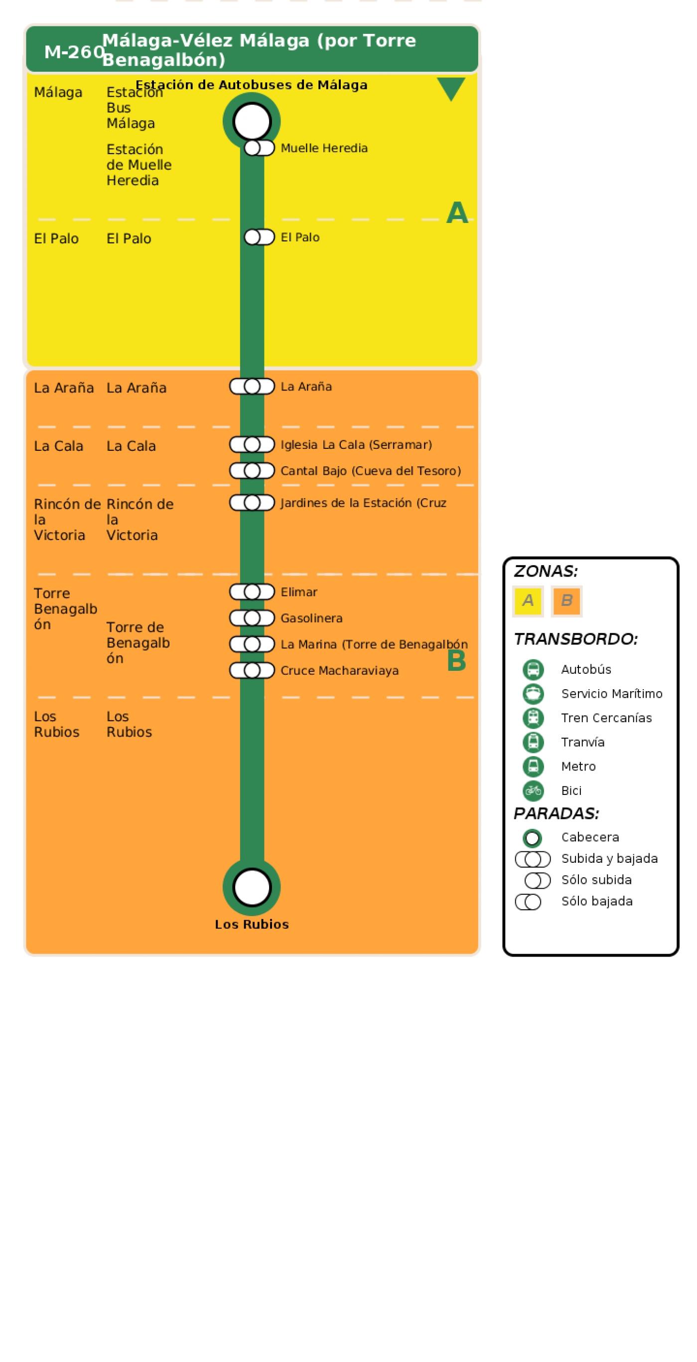 Recorrido esquemático, paradas y correspondencias en sentido ida Línea M-260: Málaga - Vélez Málaga