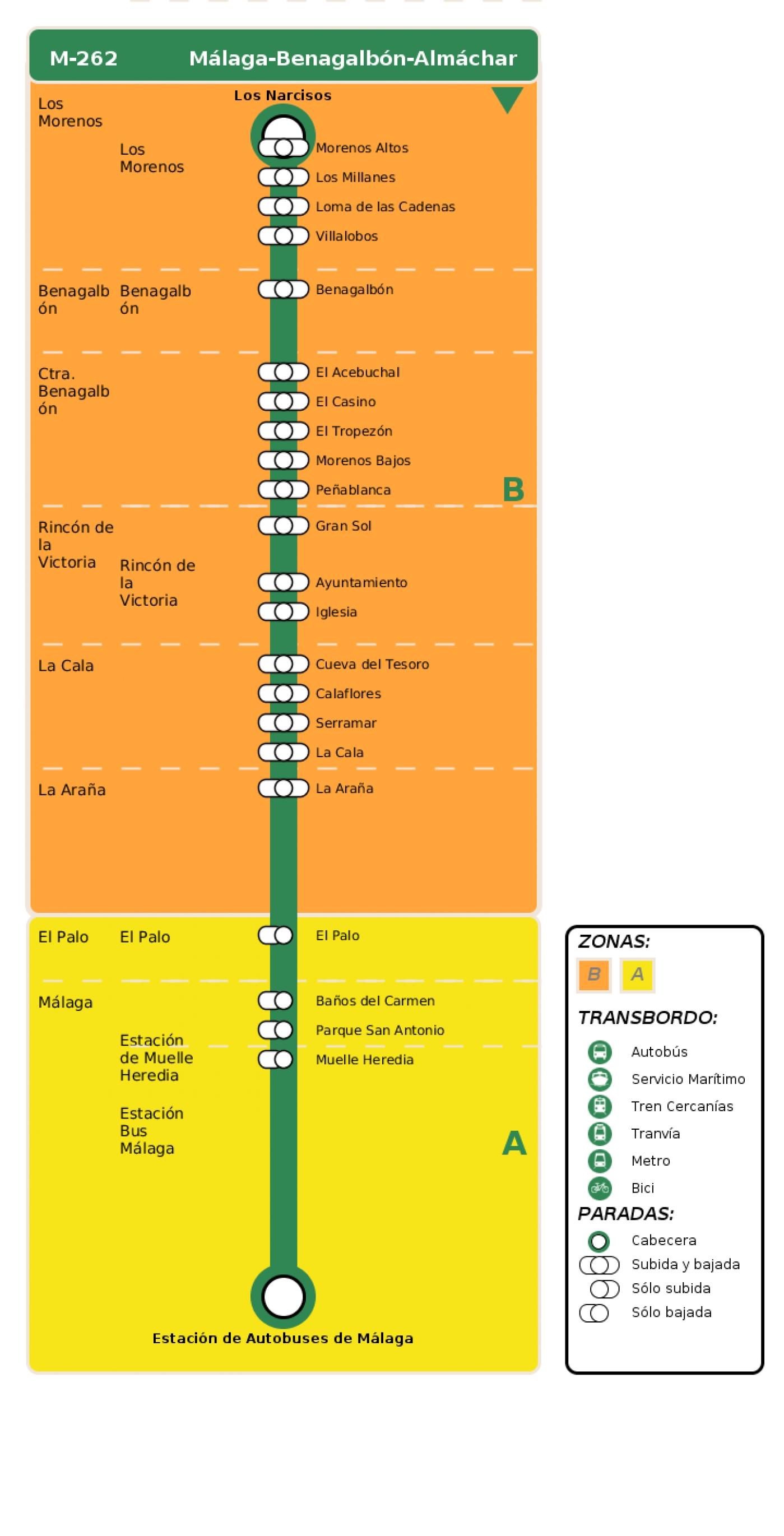 Recorrido esquemático, paradas y correspondencias en sentido ida Línea M-262: Málaga - Benagalbón - Almáchar