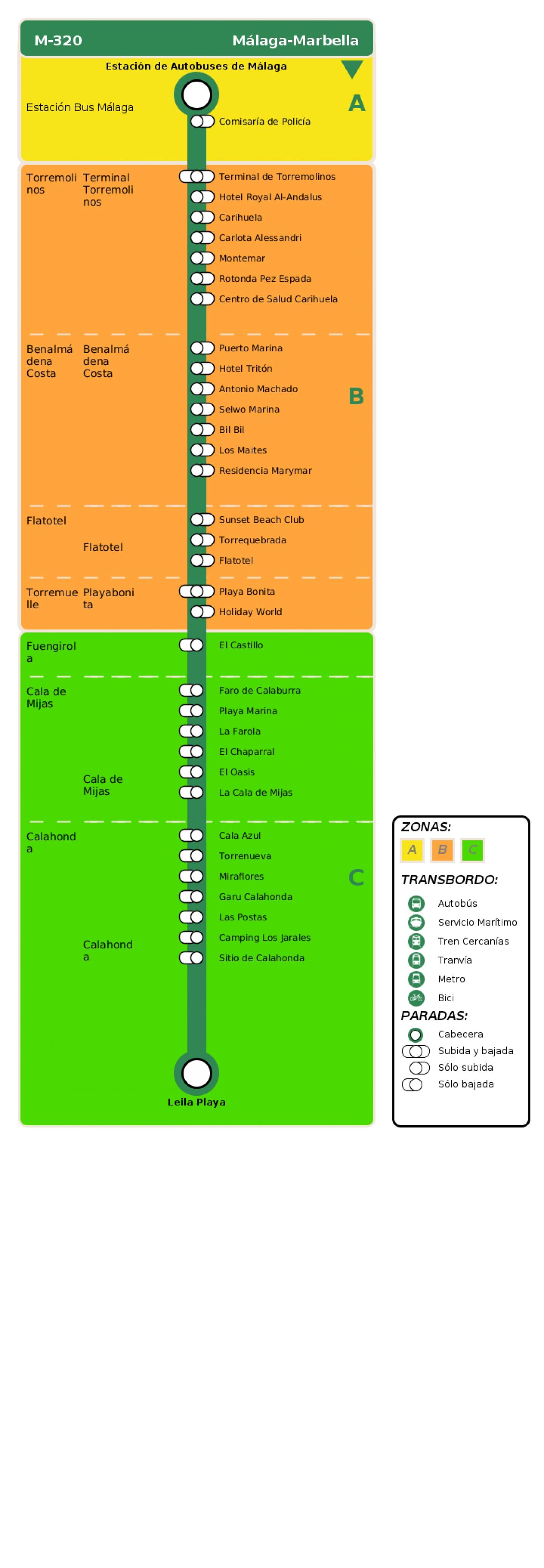 Recorrido esquemático, paradas y correspondencias en sentido ida Línea M-320: Málaga - Marbella