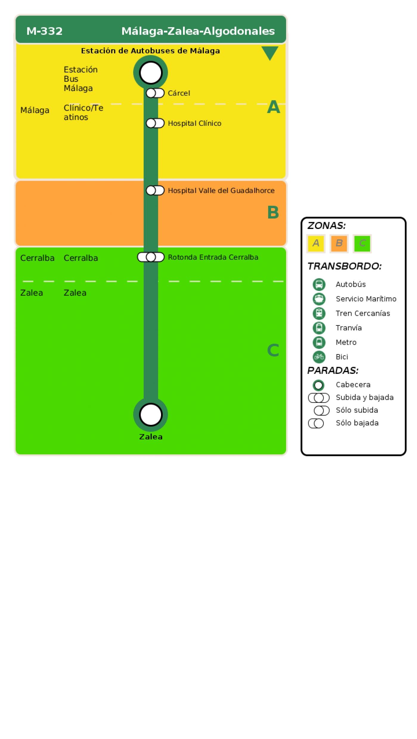 Recorrido esquemático, paradas y correspondencias en sentido ida Línea M-332: Málaga - Zalea - Algodonales